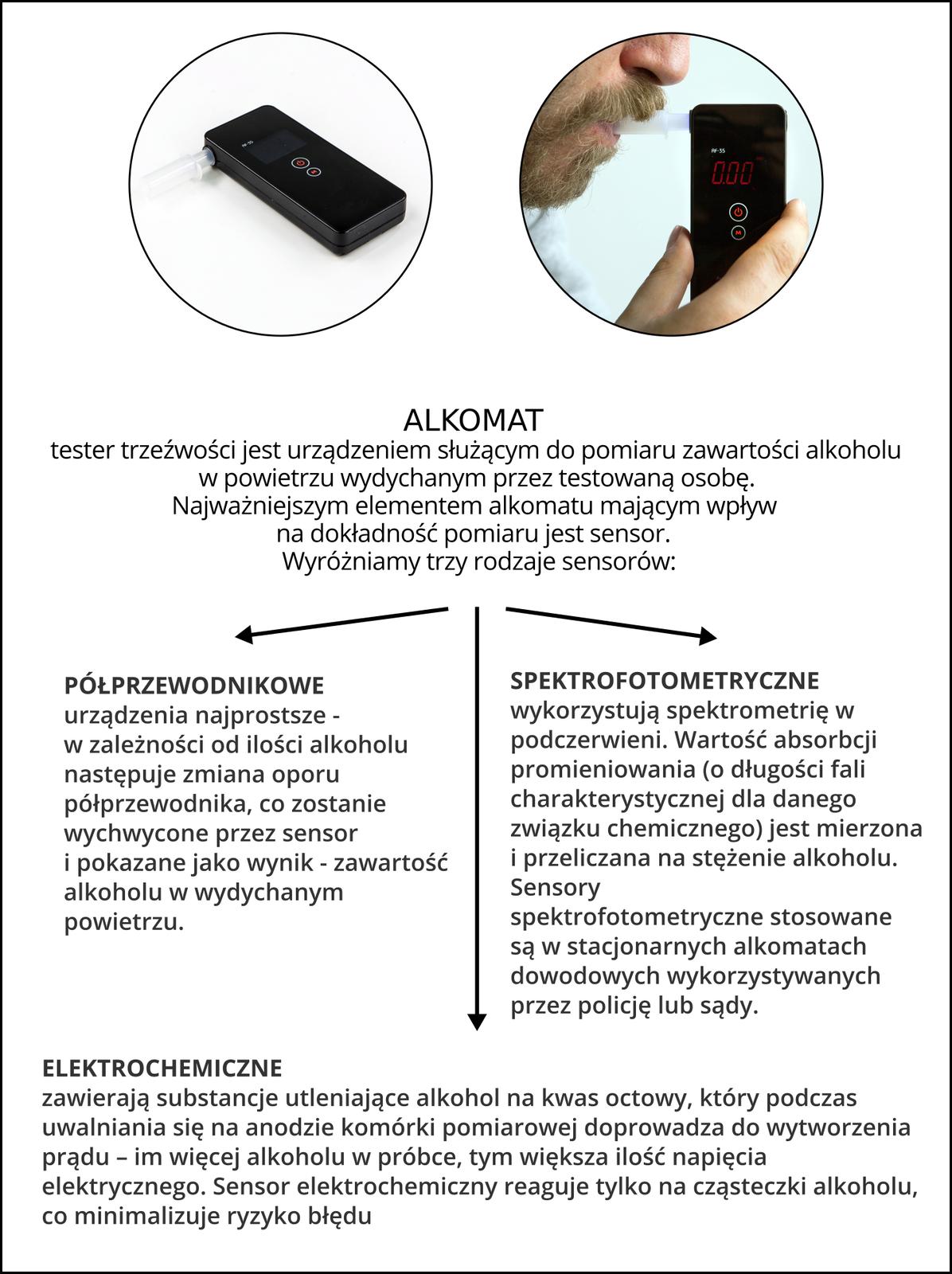 Infografika przedstawiająca jak działa alkomat służący do wykrywania alkoholu wwydychanym powietrzu.