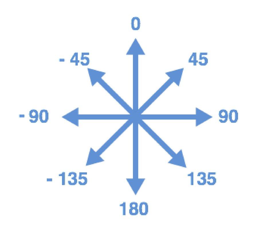 Ilustracja przedstawiająca strzałki kierunkowe zzaznaczonymi stopniami