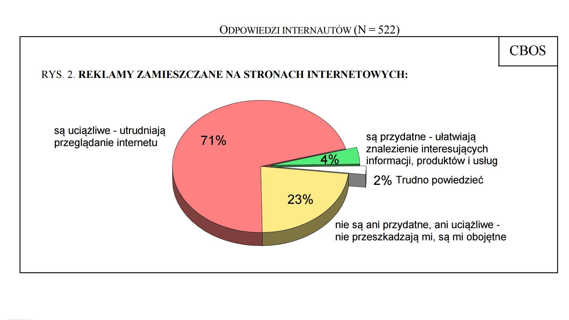 Wykres kołowy przedstawiający stosunek internautów do reklam wInternecie