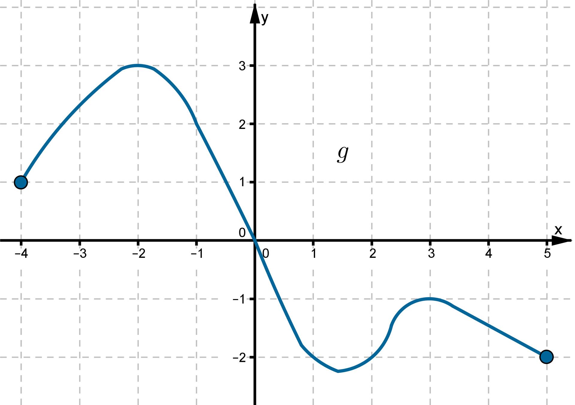 Wykres funkcji wpostaci krzywej leżącej wdrugiej iczwartej ćwiartce układu współrzędnych.