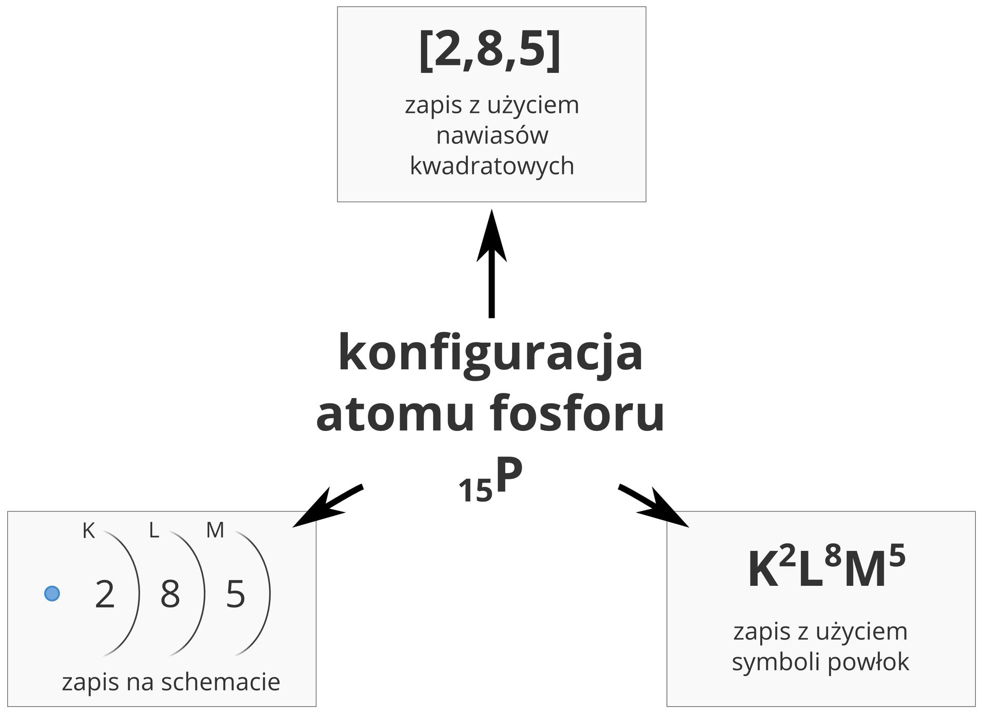 Ilustracja przedstawia trzy sposoby zapisu konfiguracji elektronowej na przykładzie atomu fosforu oliczbie atomowej 15. Centralną część infografiki zajmuje napis Konfiguracja atomu fosforu, od którego wiodą trzy strzałki. Strzałka wgórę prowadzi do pola zzapisem zakładającym użycie nawiasów kwadratowych. Zapis ten wprzypadku fosforu ma postać [2,8,5]. Strzałka wiodąca wlewo iwdół prowadzi do pola zawierającego schemat graficzny zniebieską kropką symbolizującą jądro oraz wycinkami okręgów oznaczonymi kolejno literami K, LiMoraz liczbami 2, 8 i5 oznaczającymi nazwę kolejnych powłok oraz liczbę elektronów na nich. Strzałka wiodąca wprawo iwdół prowadzi do pola zawierającego zapis zużyciem symboli powłok. Ma on postać ciągu K2L8M5, wktórym liczby elektronów na każdej powłoce zapisane są windeksie górnym.