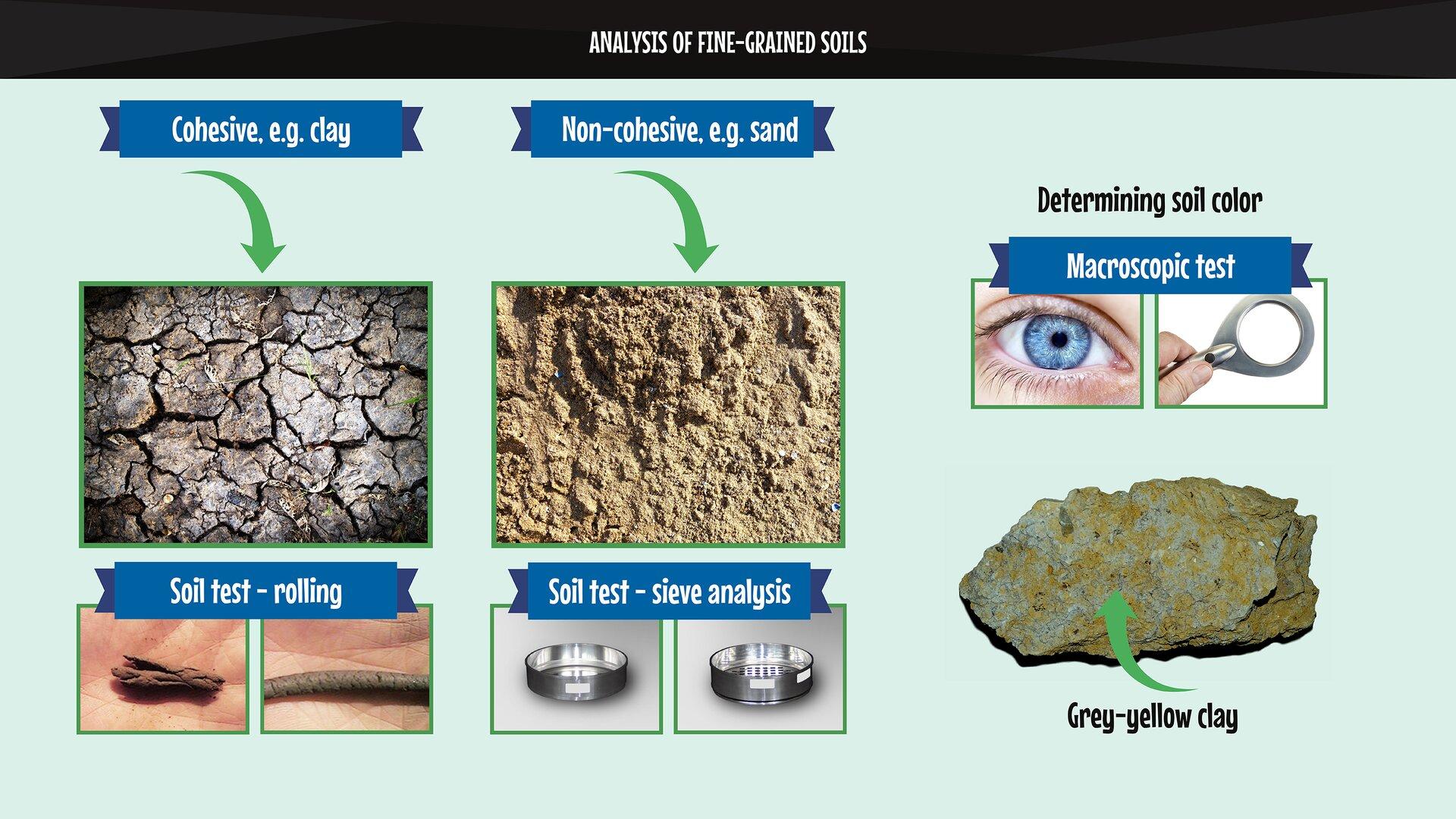 The image presents the division of fine-grained soils and the methods of testing their properties. Grafika przedstawia podział gruntów drobnoziarnistych oraz sposoby badania ich właściwości.