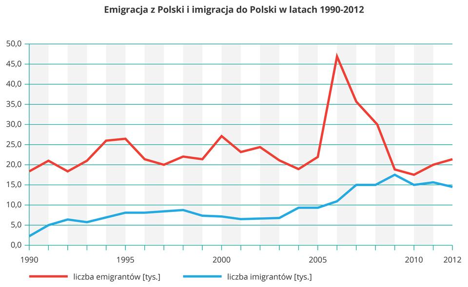 Na ilustracji wykres liniowy. Czerwona linia liczba emigrantów, stały poziom do 2006 roku, wówczas znaczny wzrost, potem spadek do poprzedniego poziomu. Niebieska linia, liczba imigrantów położona niżej. Stały poziom, w2006 wzrost.