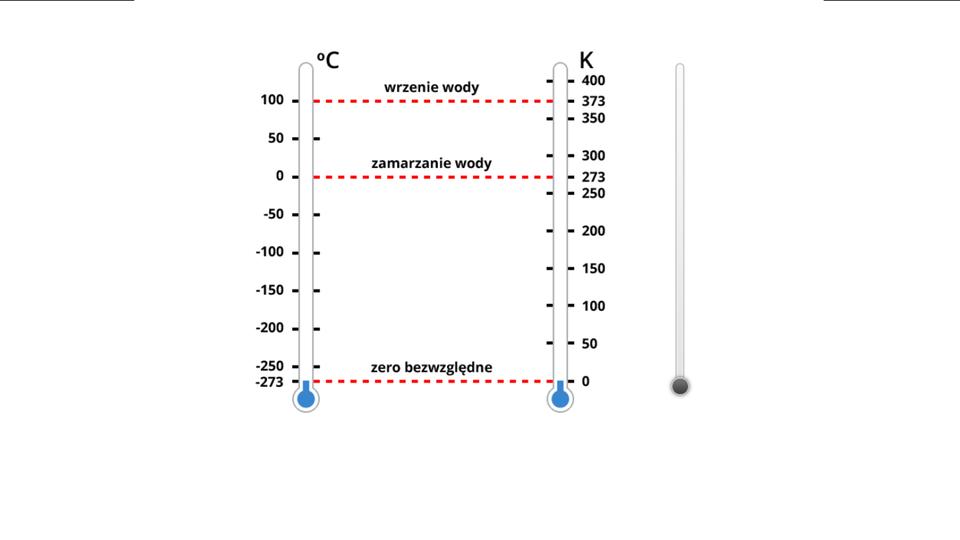 Aplikacja interaktywna umożliwiająca porównanie ze sobą skal temperaturowych Celsjusza iKelwina. Na ekranie znajdują się obok siebie dwa termometry, zktórych lewy, wyskalowany wstopniach Celsjusza naniesione ma temperatury od -273 do 100 stopni, aprawy, wyskalowany wKelwinach naniesione ma temperatury od 0 do 400 kelwinów. Na obu tych skalach wyróżniono czerwonymi przerywanymi kreskami temperatury zera bezwzględnego oraz zamarzania iwrzenia wody. Po prawej stronie znajduje się interaktywny suwak umożliwiający podnoszenie iobniżanie temperatury na obydwu skalach.