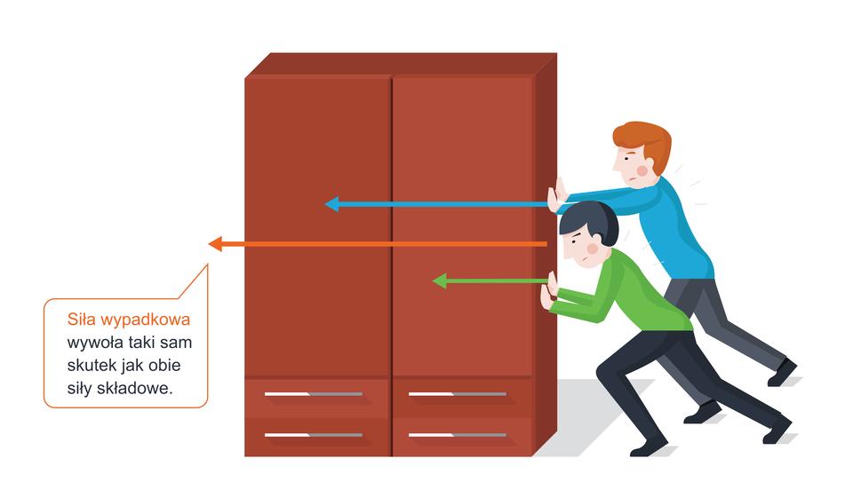 Ilustracja przedstawia dwóch chłopców, próbujących przesunąć szafę. Chłopcy znajdują się po prawej stronie szafy ipróbują przesunąć ją wlewą stronę. Siły wywierane przez dwie osoby na szafę oznaczono dwoma wektorami, równoległymi do podłoża, zwróconymi wlewą stronę, ale oróżnych długościach (wartościach). Dodatkowo, trzecim wektorem, znajdującym się pomiędzy dwoma wcześniejszymi wektorami, położonym równolegle do nich ido podłoża, zwróconym wlewą stronę, oznaczono siłę wypadkową działającą na szafę. Długość wektora siły wypadkowej jest sumą długości wektorów sił wywieranych przez chłopców.