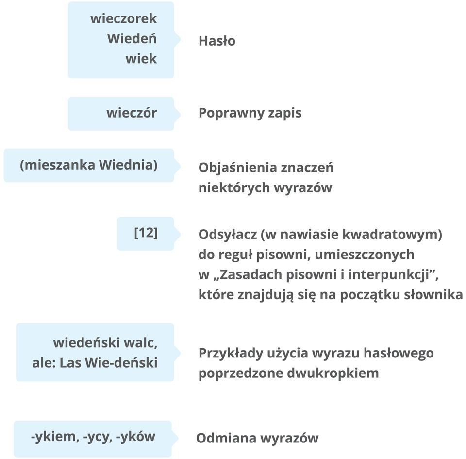 jak korzystać ze słownika ilustracja Źródło: Contentplus.pl sp. zo.o..