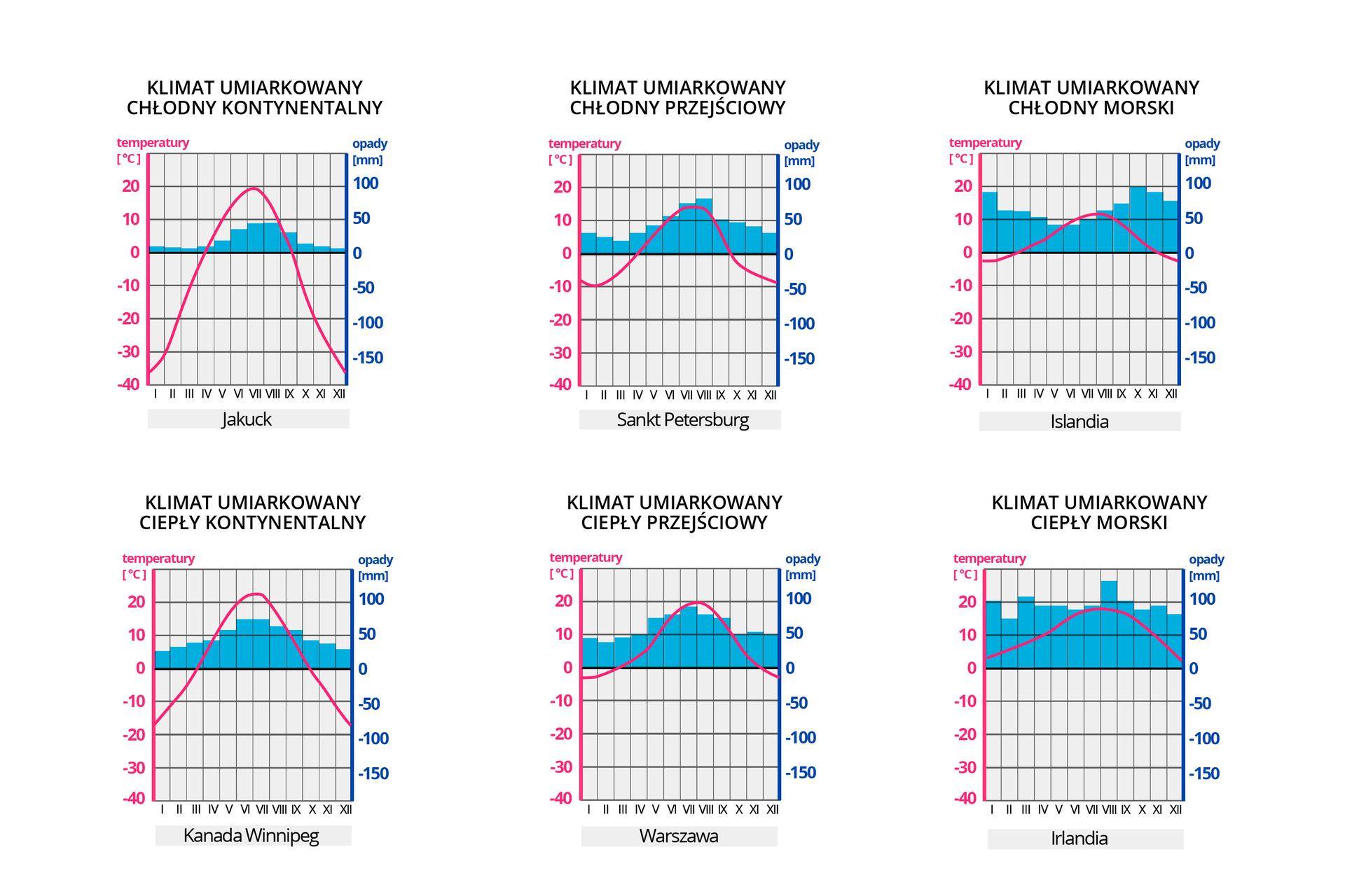 Ilustracja przedstawiająca przykłady klimatogramów dla poszczególnych typów klimatu wstrefie umiarkowanej.