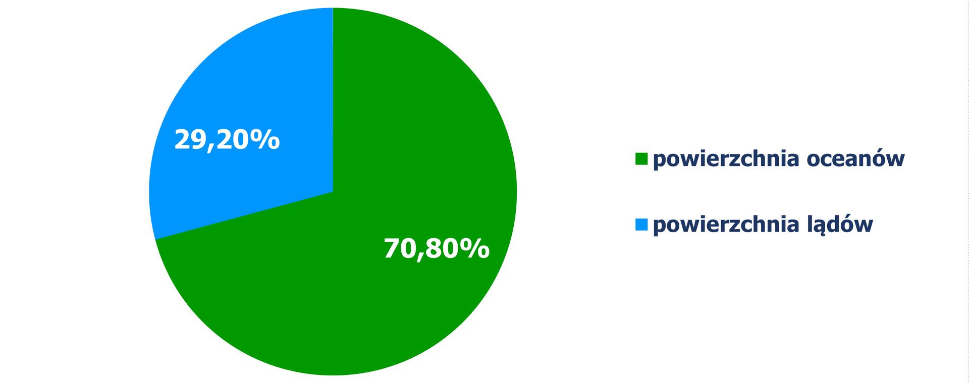 Diagram kołowy, zktórego odczytujemy procentowy podział powierzchni lądów ioceanów na Ziemi. Powierzchnia oceanów – 70,80%, powierzchnia lądów – 29,20%.