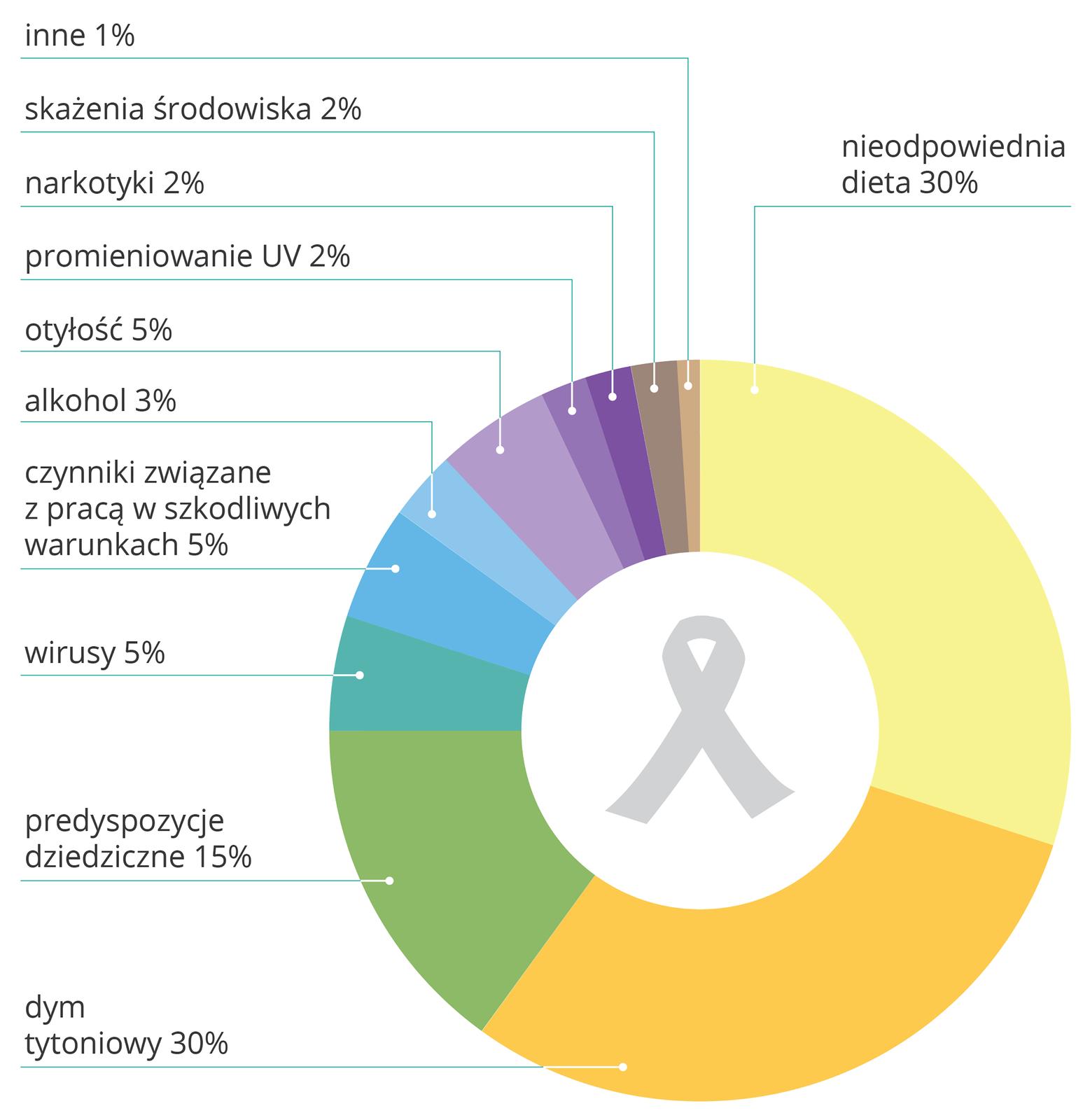 Ilustracja wformie diagramu pierścieniowego. Wewnątrz szary symbol wstążki – walki zrakiem. Poszczególne czynniki zwiększające ryzyko chorób nowotworowych zaznaczono różnymi kolorami. Największy udział procentowy mają kolejno: nieodpowiednia dieta ipalenie tytoniu (30 procent) zaznaczone wodcieniach żółci, predyspozycje dziedziczne (15 procent, kolor zielony). Najmniejsze ryzyko wiąże się ze skażeniem środowiska, promieniowaniem UV inarkotykami (po 2 procent).