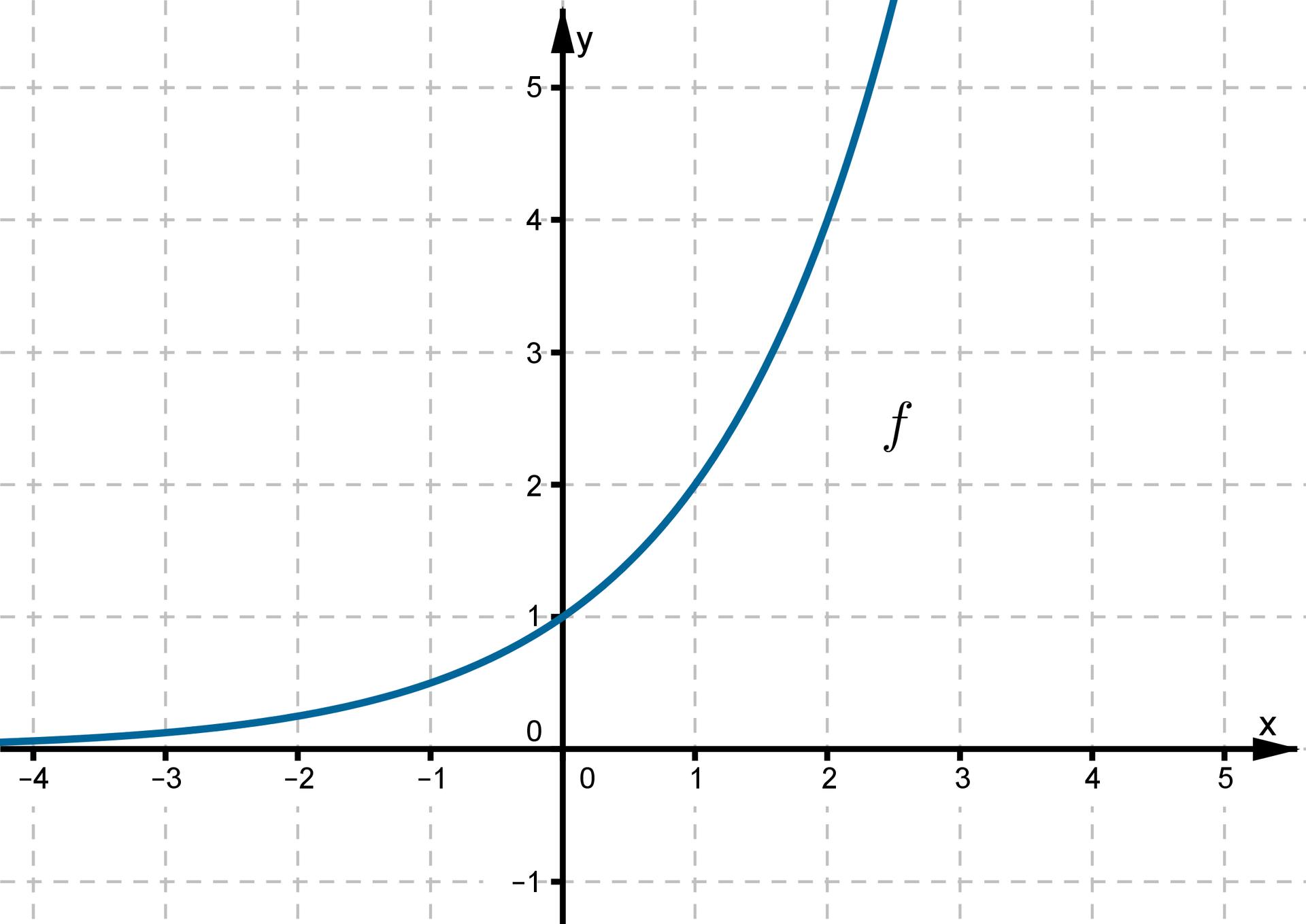 Wykres funkcji wpostaci krzywej leżącej wpierwszej idrugiej ćwiartce układu współrzędnych. Dla każdego punktu na wykresie wraz ze wzrostem argumentu wzrasta wartość funkcji.