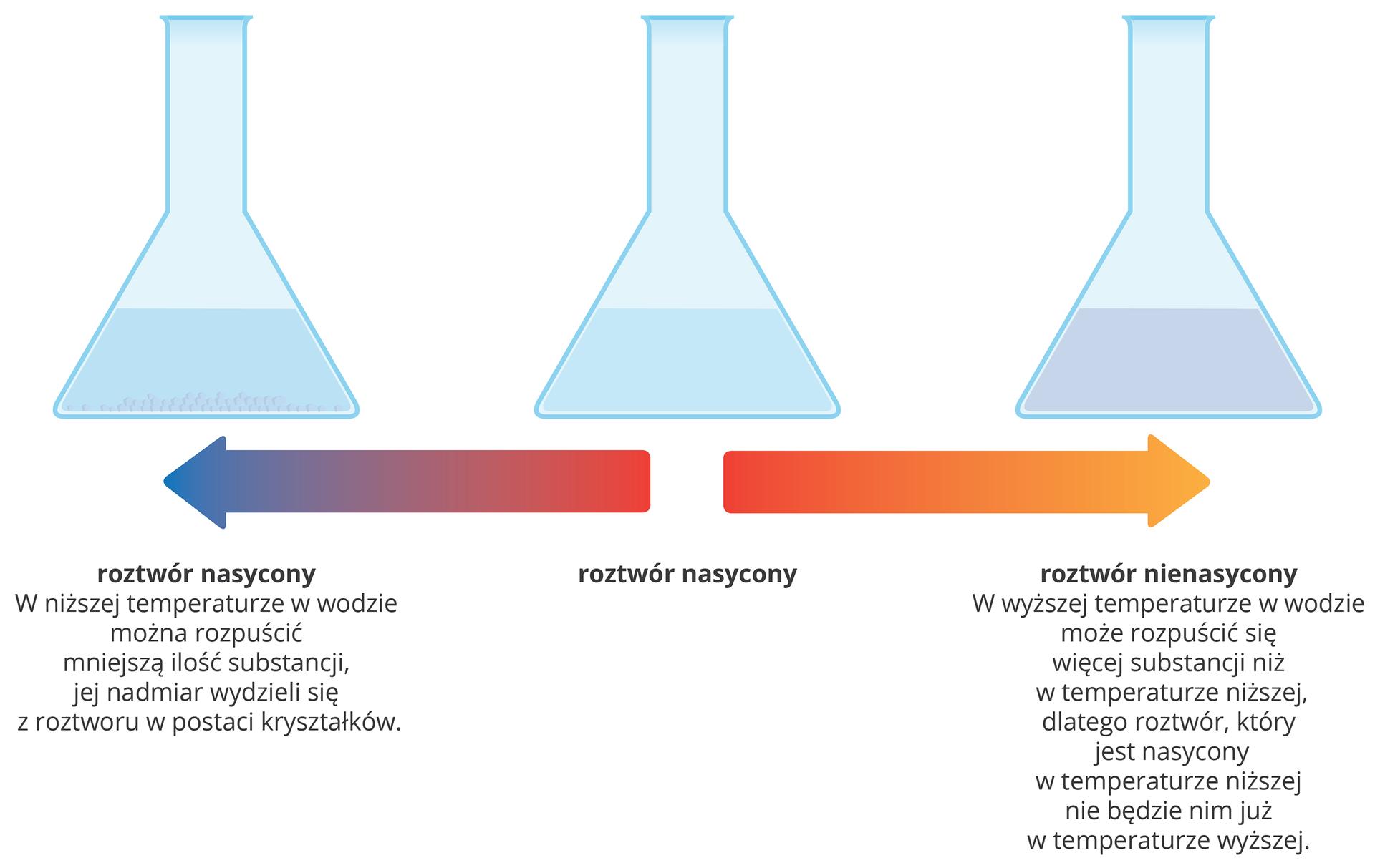 Ilustracja przedstawia schemat rozpuszczania się substancji iwytrącania jej wzależności od temperatury roztworu. Wgórnej części planszy znajdują się rysunki trzech kolb stożkowych napełnionych do takiej samej wysokości cieczą. Kolba środkowa reprezentuje roztwór nasycony itak też jest podpisana. Kolba zlewej strony reprezentuje roztwór nasycony zktórego po obniżeniu temperatury wytrącił się nadmiar rozpuszczonej substancji. Podpis głosi: wniższej temperaturze wwodzie można rozpuścić mniejszą ilość substancji, ajej nadmiar wydzieli się zroztworu wpostaci kryształków. Kolba zlewej strony reprezentuje roztwór nienasycony. Podpis poniżej głosi: Wwyższej temperaturze wwodzie może rozpuścić się więcej substancji, niż wtemperaturze niższej, dlatego roztwór, który jest nasycony wtemperaturze niższej nie będzie już nim wtemperaturze wyższej. Pomiędzy rysunkami kolb, apodpisami pod nimi znajdują się dwie grube poziome strzałki wiodące od środka planszy wkierunkach zewnętrznych, wlewo iprawo. Strzałka wiodąca wlewo stopniowo przechodzi zkoloru czerwonego na początku wniebieski na końcu, co symbolizuje coraz niższą temperaturę. Strzałka wiodąca wprawo stopniowo przechodzi zkoloru czerwonego na początku wżółty na końcu, co symbolizuje coraz wyższą temperaturę.