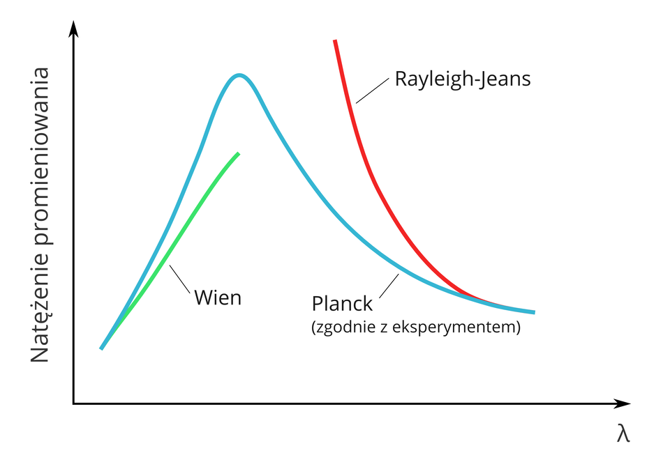 Ilustracja przedstawia zdolność emisyjną ciała doskonale czarnego. Pionowa oś wykresu to natężenie promieniowania. Pozioma oś to długość fali widmowej. Na końcu osi poziomej grecka litera lambda. Na wykresie trzy linie. Linia niebieska to natężenie promieniowania zgodnie zeksperymentem Plancka. Początek linii nie styka się zosiami wykresu. Lewa strona wykresu. Początek linii Plancka pięć milimetrów od osi pionowej icentymetr nad osią poziomą. Linia wznosi się wgórę na około sześć centymetr. Nachylona wprawo. Opada stromo. Cała linia ma kształt trójkąta ozaokrąglonym górnym wierzchołku. Druga linia Wiena jest zielona. Linia Wiena ma wspólny początek zlinią Plancka. Unosi się wgórę ikończy wpołowie linii Plancka. Dwie linie po wyjściu ze wspólnego początku, rozwidlają się. Linia Wiena oddalona jest od linii Plancka wgórnej części ookoło pięć milimetrów. Trzecia czerwona linia znajduje się wprawej części wykresu. To linia Rayleigha-Jeansa. Początek linii pokrywa się zkońcem linii Plancka. Linia czerwona wznosi się wgórę, nachylona wlewo. Koniec linii dwa milimetry ponad wierzchołkiem linii Plancka.