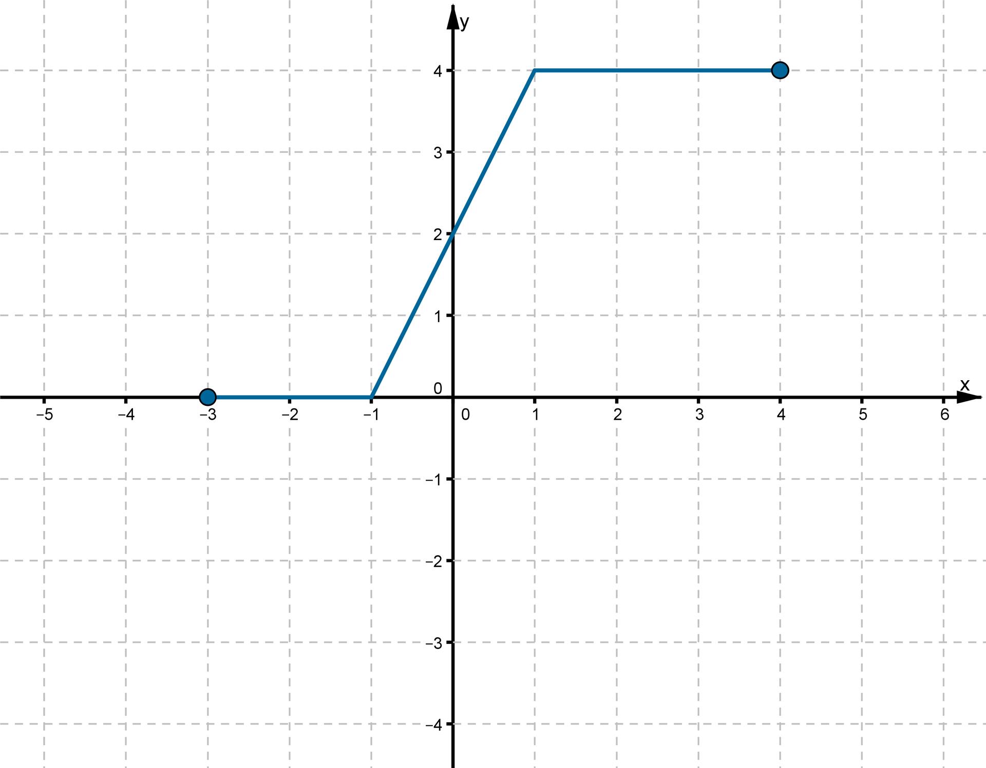 Wykres otrzymany wwyniku przesunięcia funkcji fo2 jednostki wgórę wzdłuż osi OY jest rozwiązaniem zadania podpunkt a. Do wykresu należą punkty owspółrzędnych (-3, 0), (-1, 0), (0, 2), (1, 4), (4, 4).