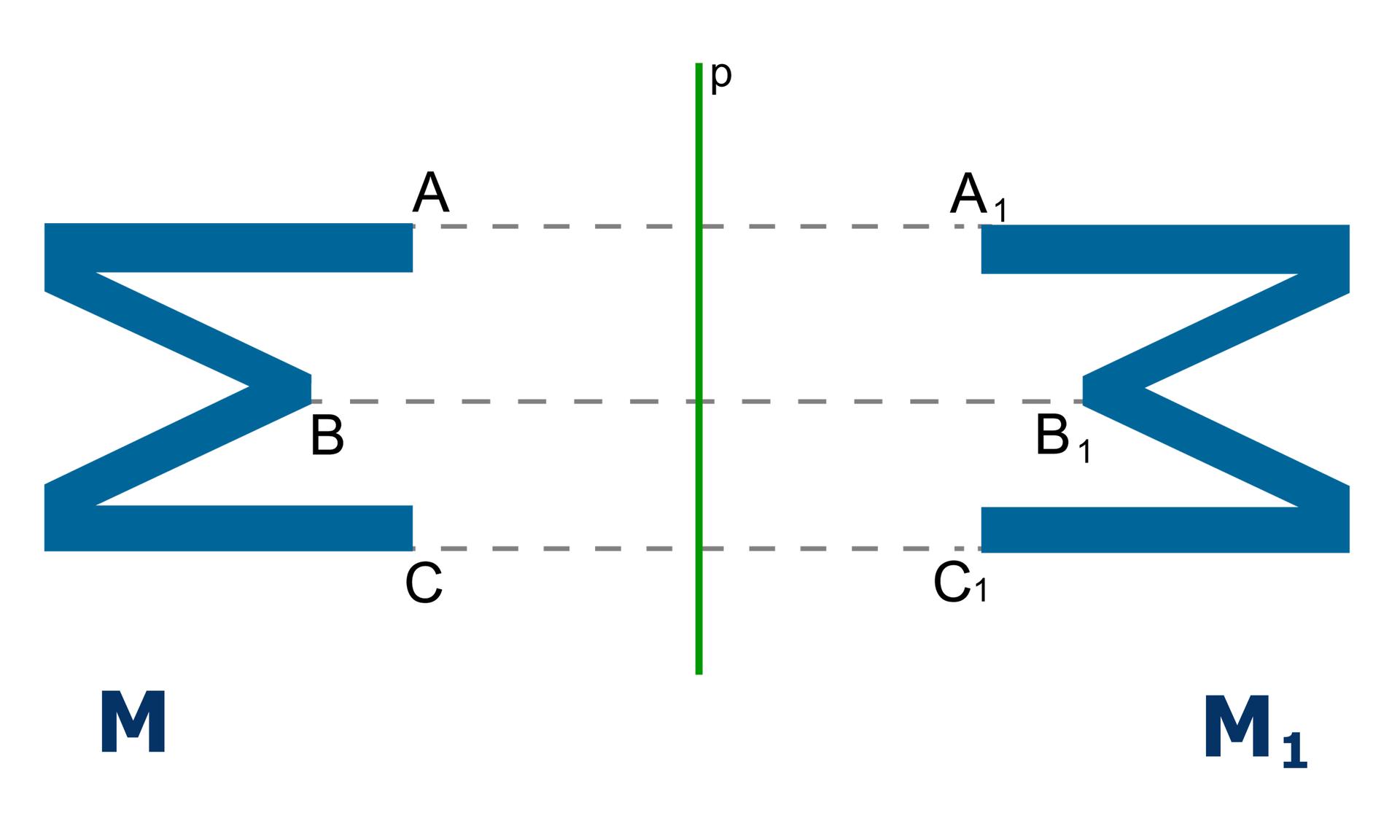 Rysunek figur MiMzindeksem dolnym jeden symetrycznej do Mwzględem prostej p. Do figury Mzindeksem dolnym jeden należą punkty Azindeksem dolnym jeden, Bzindeksem dolnym jeden, Czindeksem dolnym jeden, które są obrazem punktów A, BiCfigury Mwsymetrii osiowej względem prostej p.
