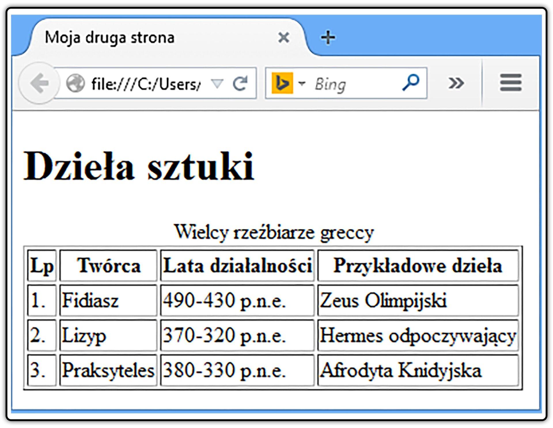 Zrzut widoku strony dokumentu HTML zwidoczna tabelą: Wielcy rzeźbiarze greccy