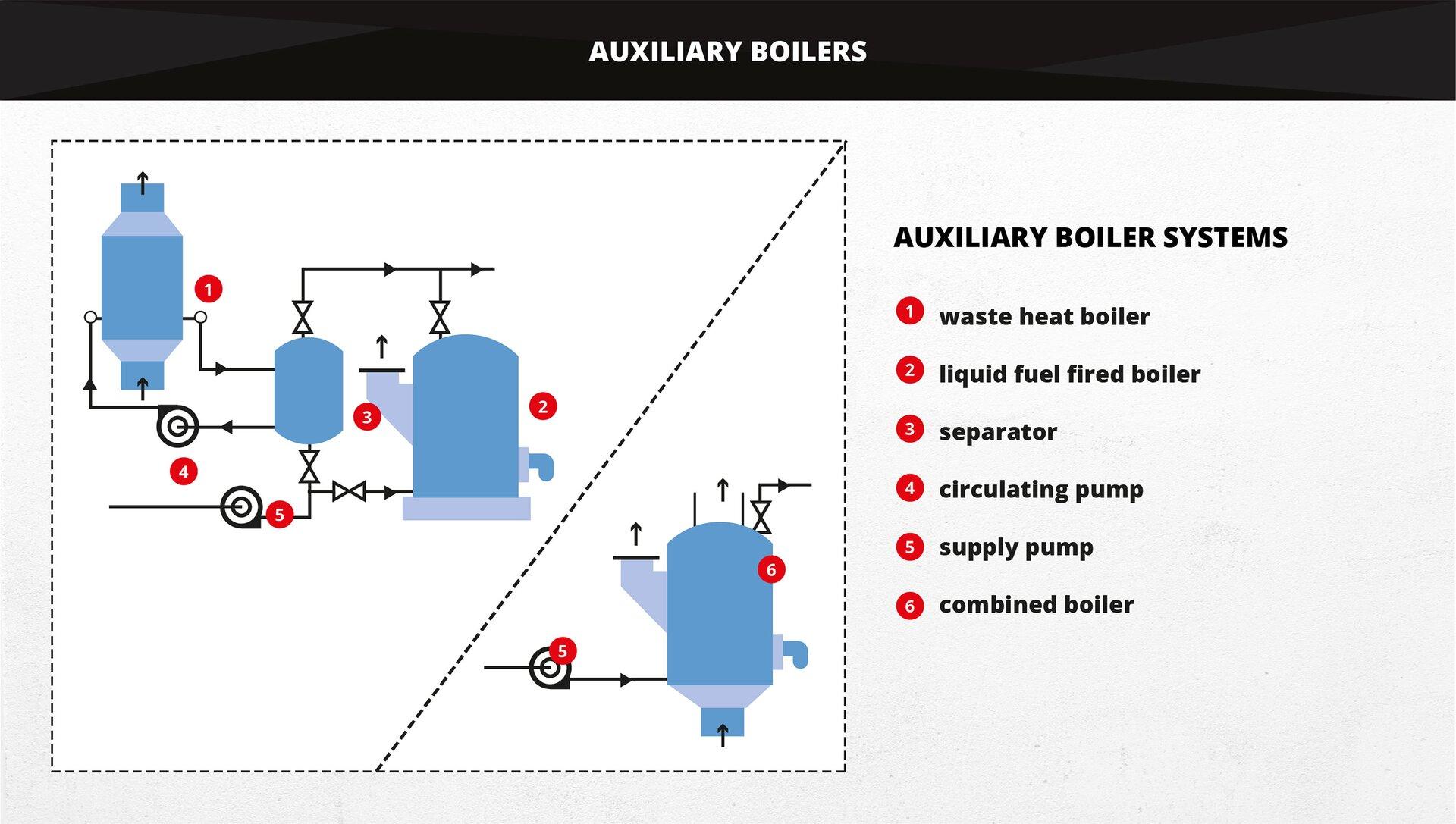The picture shows auxiliary boiler systems. Grafika przedstawia układy kotłów pomocniczych.