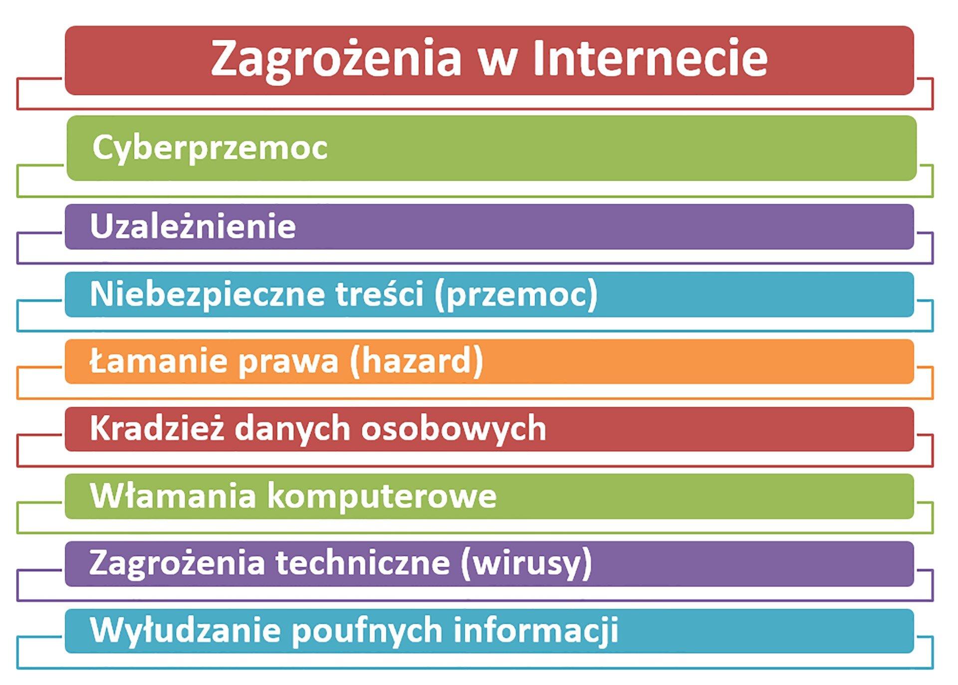 Zrzut tabeli zawierającej wykaz zagrożeń wsieci internetowej
