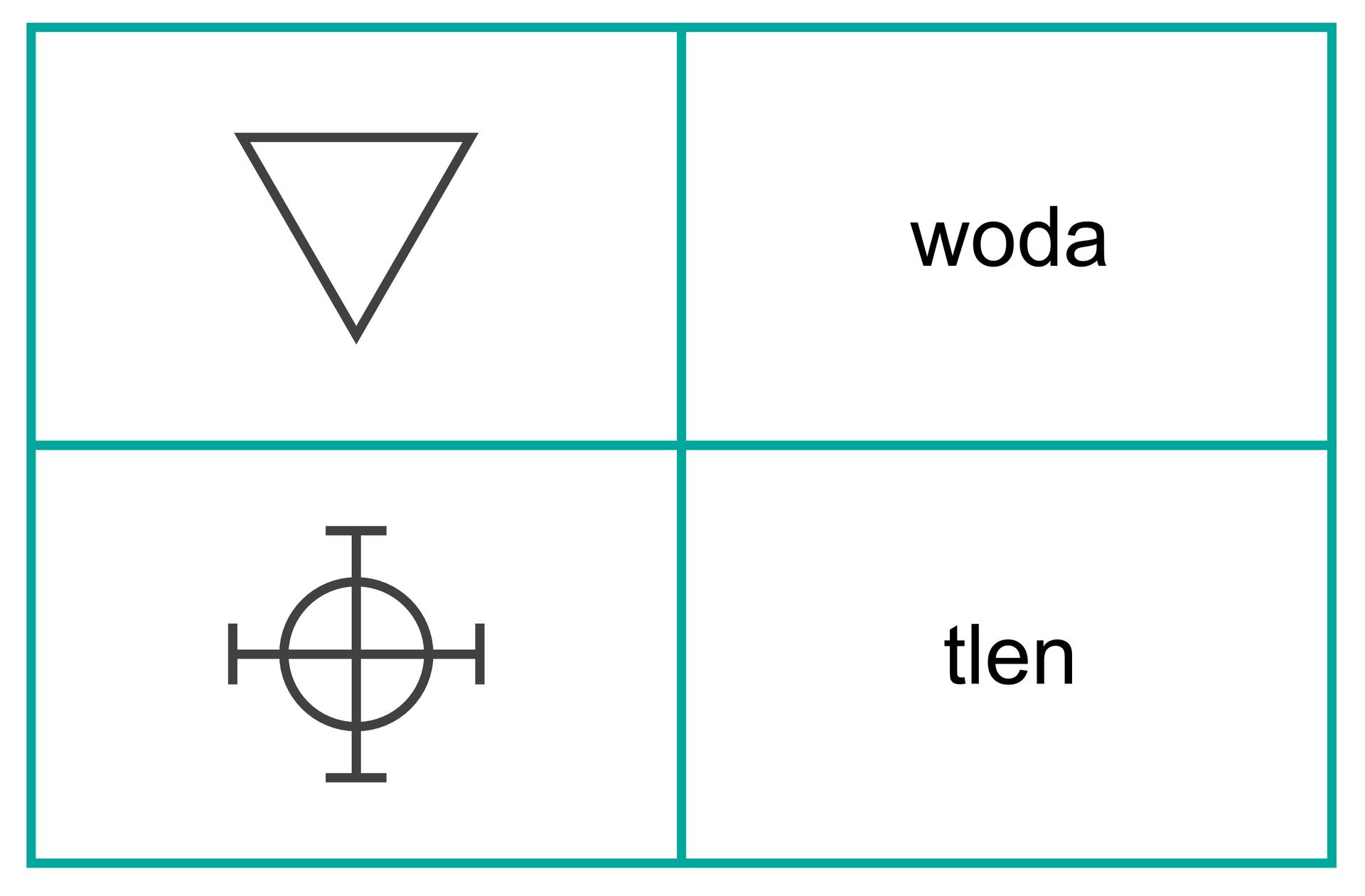Rysunki symboli wody itlenu używanych wdziele Antoine Lavoisiera pod tytułem Oeuvre. Dla wody jest to odwrócony trójkąt, adla tlenu symbol przypominający krzyż celtycki.
