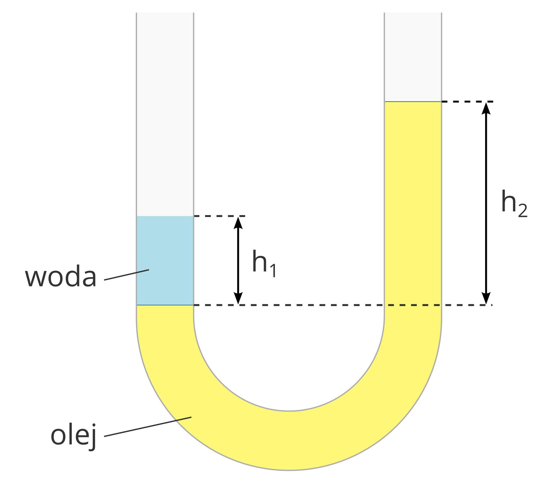 Ilustracja przedstawia rurkę wkształcie litery U. Tło białe. Rurka wypełniona żółtym olejem iczęściowo wodą. Wypełnienie rurki olejem przypomina kształtem literę J. Wlewym wylocie rurki, na oleju unosi się warstwa wody. Poziom wody jest niższy, niż poziom oleju wprawej części rurki.