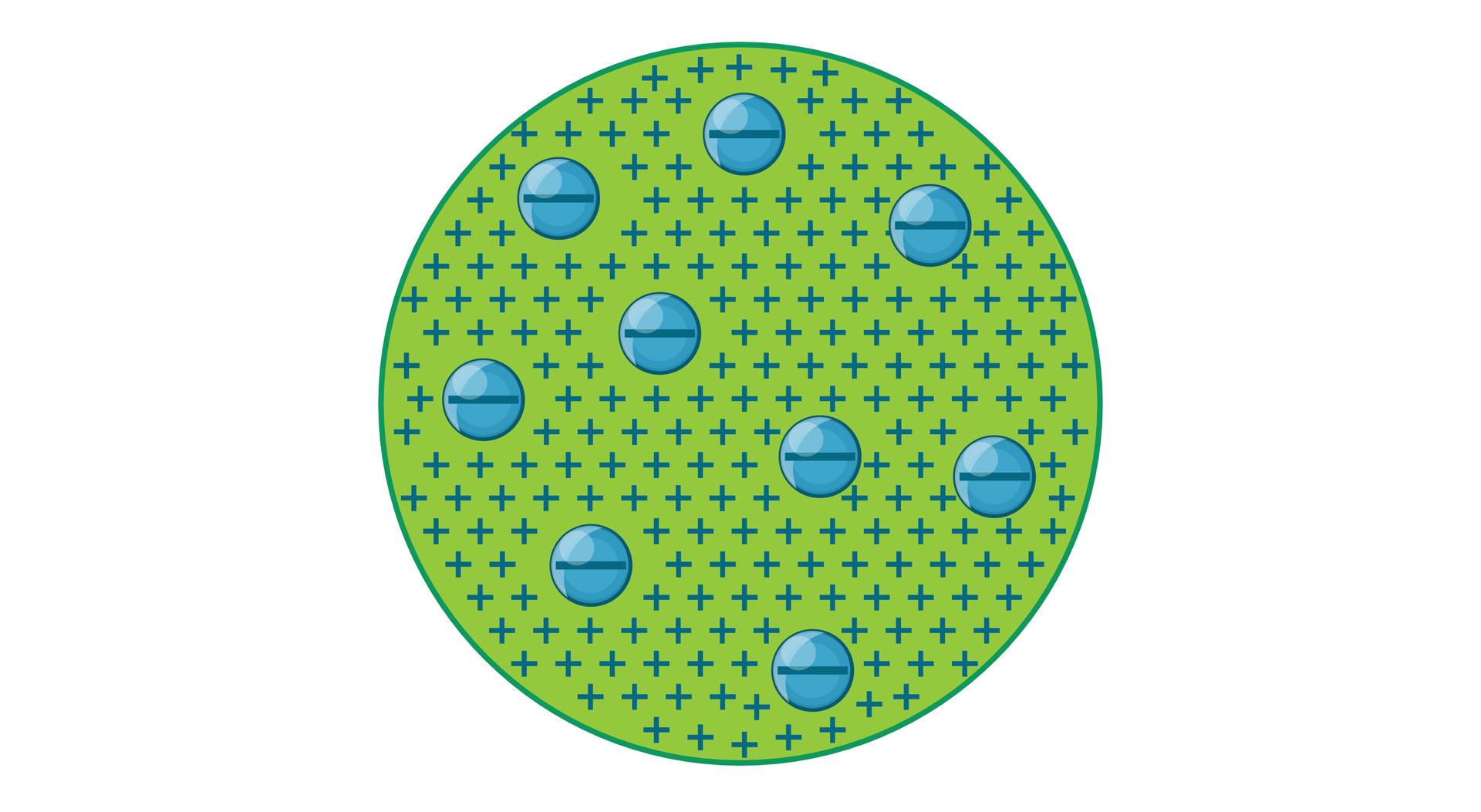 Ilustracja przedstawia duże koło. To atom. Powierzchnia koła zielona. Na powierzchni znajduje się dziewięć mniejszych niebieskich kół. Wewnątrz kół poziome znaki minus. Niebieskie koła nie stykają się ze sobą. Koła rozmieszczona są równomiernie na powierzchni atomu. Cała zielone powierzchnia koła pokryta jest jednakowymi niebieskimi znakami plus.