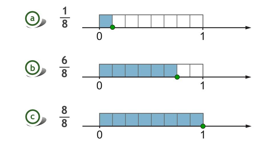 Rysunek trzech osi liczbowych zzaznaczonymi punktami 0 i1. Nad każdą zosi, pomiędzy punktami 0 i1, zaznaczony prostokąt, podzielony na 8 równych części. Zamalowana jedna część zośmiu części – ułamek jedna ósma. Zamalowane sześć zośmiu części – sześć ósmych. Zamalowane osiem zośmiu części - ułamek osiem ósmych. Rysunek jest rozwiązaniem zadania.