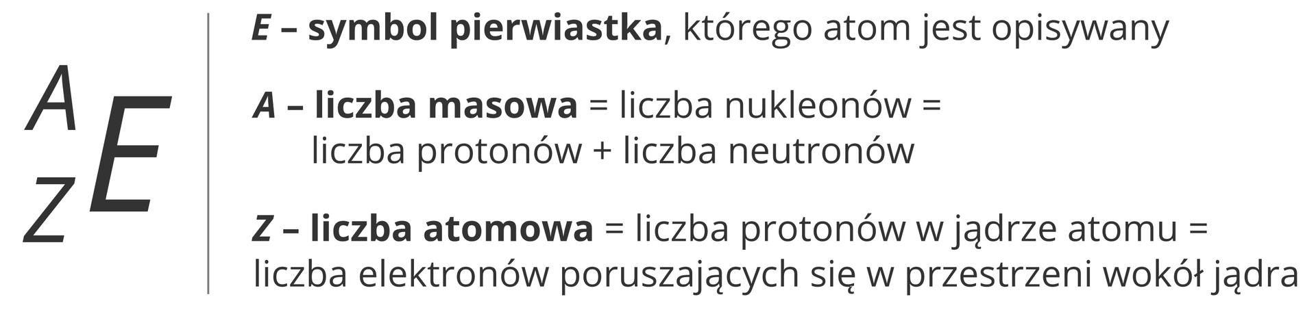 Ilustracja przedstawia schemat opisywania atomu za pomocą symboli. Zlewej strony widnieje wzór ogólny składający się zlitery Eoraz poprzedzających ją liter AiZ, przy czym Aznajduje się wtak zwanym indeksie górnym, czyli jest mniejsza iprzylega do górnej części litery E(jak znak potęgi, tyle że przed literą E, anie za nią), aZznajduje się windeksie dolnym, czyli jest mniejsza iprzylega do dolnej części litery E. Po prawej stronie tego wzoru ogólnego znajdują się wyjaśnienia liter. Itak Eto symbol pierwiastka, którego atom jest opisywany. Ato liczba masowa, czyli liczba nukleonów uzyskana przez zsumowanie liczby protonów ineutronów wjądrze. Zto liczba atomowa wynosząca tyle, ile wynosi liczba protonów wjądrze atomu oraz ile wynosi liczba elektronów poruszających się wprzestrzeni wokół jądra.