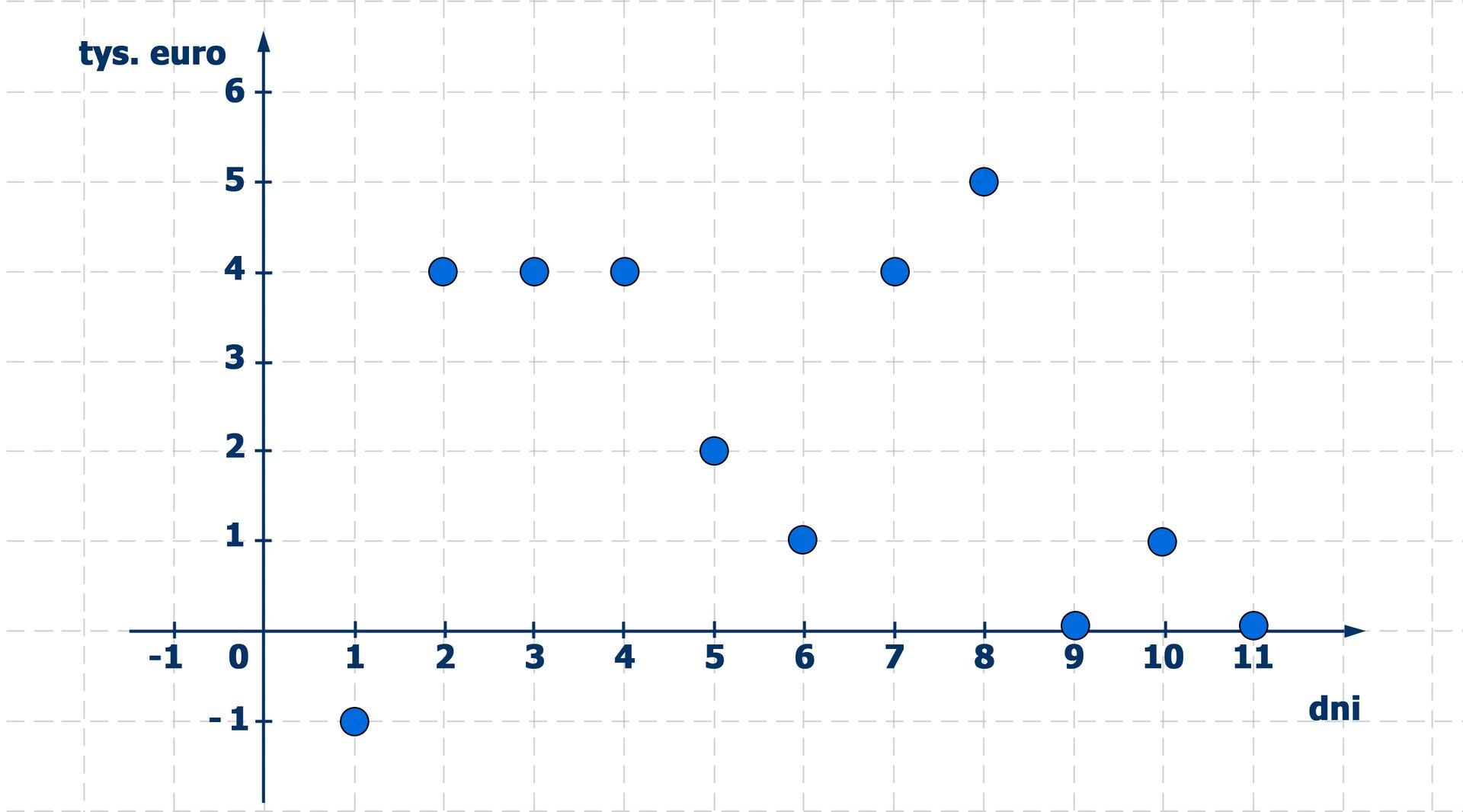 Wykres pokazuje, że wpierwszym dniu operacji stan konta wynosił minus 1 tysiąc euro. Wósmym dniu było 5 tysięcy euro ibyła to kwota maksymalna na koncie. Wostatnim dniu notowań stan konta wynosił zero.