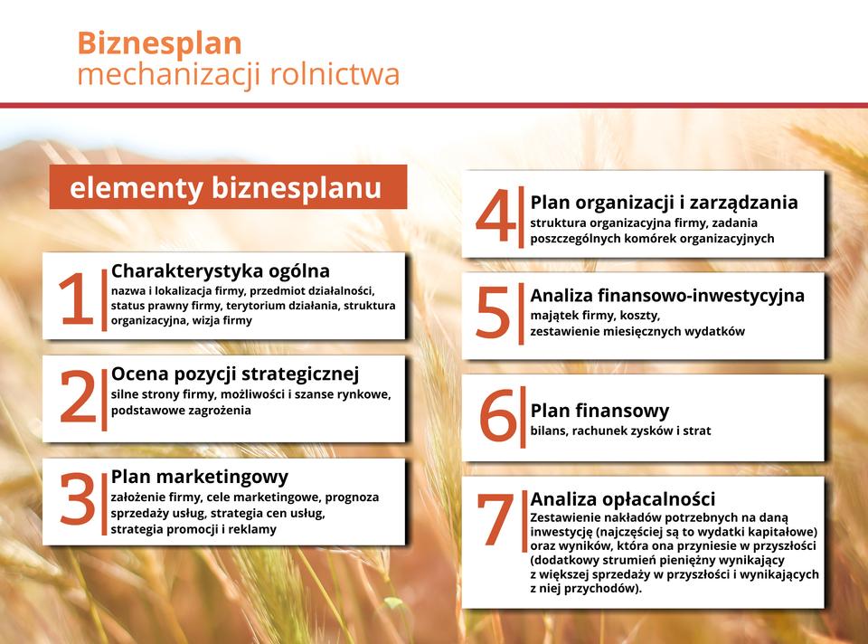 Ilustracja przedstawia elementy biznes planu.