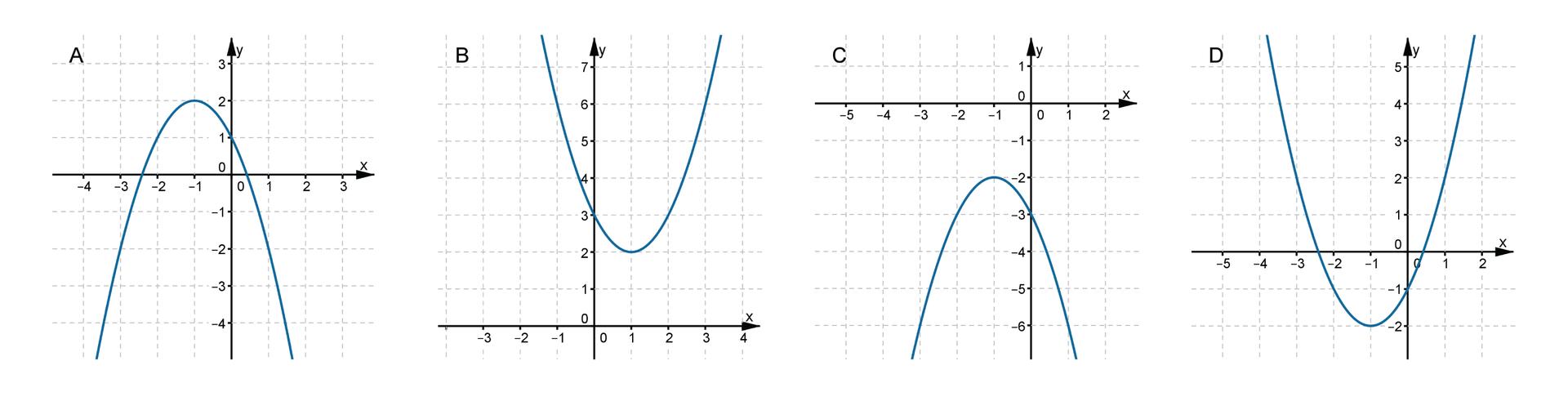 Wykresy czterech różnych funkcji kwadratowych f. Pierwsza funkcja to parabola leżąca wpierwszej , drugiej, trzeciej iczwartej ćwiartce układu współrzędnych owierzchołku wpunkcie (-1, 2). Do wykresu należy punkt (0, 1). Druga funkcja to: parabola leżąca wpierwszej idrugiej ćwiartce układu współrzędnych owierzchołku wpunkcie (1, 2). Do wykresu należy punkt (0, 3). Trzecia funkcja to: parabola leżąca wtrzeciej iczwartej ćwiartce układu współrzędnych owierzchołku wpunkcie (-1, -2). Do wykresu należy punkt (0, -3). Czwarta funkcja to: parabola leżąca wpierwszej, drugiej, trzeciej iczwartej ćwiartce układu współrzędnych owierzchołku wpunkcie (-1, -2). Do wykresu należy punkt (0, -1).