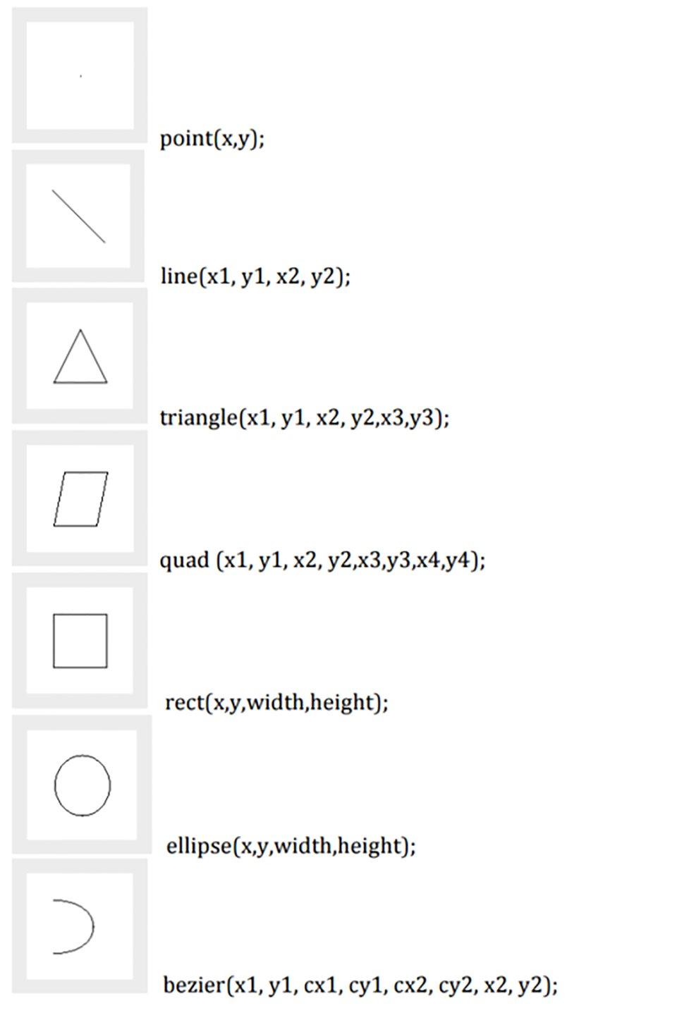 Ilustracja zestawu podstawowych elementów rysunkowych