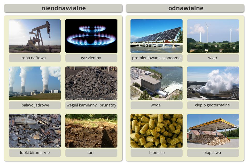 Schemat przedstawiający nieodnawialne iodnawialne źródła energii