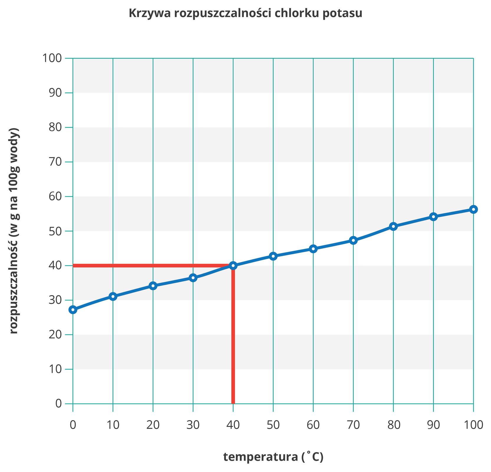Ilustracja przedstawia wykres krzywej rozpuszczalności chlorku potasu wwodzie zwyróżnionym za pomocą za pomocą dwóch czerwonych kresek, pionowej ipoziomej, rozpuszczalności dla czterdziestu stopni Celsjusza. Sama krzywa rozpoczyna się wwartości około dwudziestu siedmiu gramów na sto gramów wody dla temperatury zero stopni Celsjusza, akończy na około pięćdziesięciu sześciu gramach na sto gramów wody przy stu stopniach Celsjusza. Przyrost jest wprzybliżeniu jednostajny.