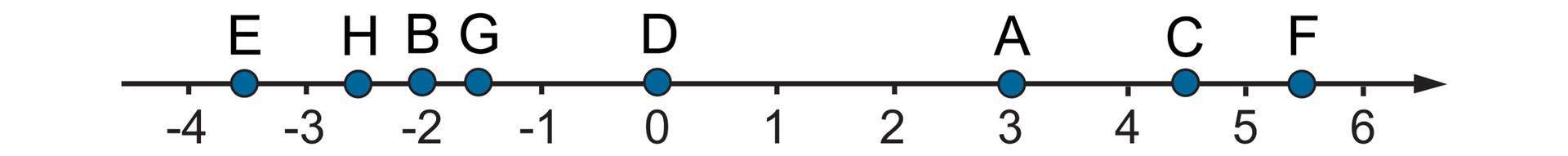 Rysunek osi liczbowej zzaznaczonymi punktami od -4 do 6. Na osi zaznaczone punkty A, B, C, D, E, F, G, Howspółrzędnych: A=3, B=-2, C= cztery ijedna druga, D=0, E= minus trzy ijedna druga, F= pięć ijedna druga, G= minus jeden ijedna druga, H= minus dwa ijedna druga.