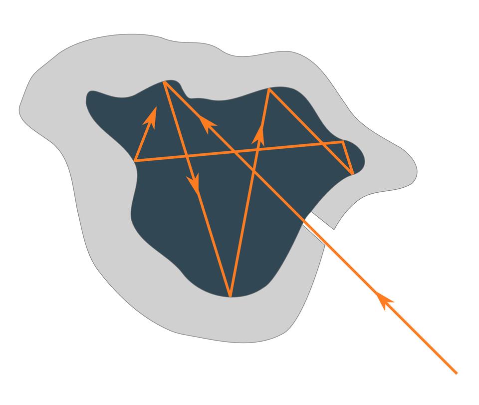 """Ilustracja przedstawia ciało doskonale czarne. Tło białe. Na środku widoczny czarny obszar onieregularnej linii. Obszar otoczony jest beżową """"otoczką"""". Wprawej dolnej części, przez lukę w""""otoczce"""" wpada pomarańczowa linia, która kilkukrotnie """"odbija"""" się od ścian ciała, tworząc linię łamaną"""", ale nie wydostaje się na zewnątrz""""."""