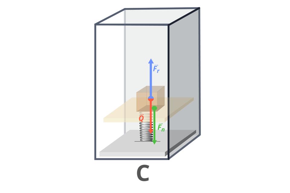 """Grafika obrazująca paczkę umieszczoną na szalce sprężynowej. Tło białe. Dwie kwadratowe płyty, jedna nad drugą, połączone sprężyną. Na górnej płytce znajduje się brązowy sześcian. Na dole wielka litera """"B"""". Od środka sześcianu wgórę iwdół poprowadzono dwie strzałki. Niebieska – skierowana do góry, podpisana """"F_r"""". Czerwona – skierowana wdół, podpisana """"Q"""". Od brzegu górnej płytki do dolnej płyty poprowadzono zieloną strzałkę, prostopadłą do płytek. Strzałka podpisana """"F_n"""". Cała szalka sprężynowa znajduje się wprzezroczystym prostopadłościanie ociemnoszarych brzegach. Na dole ilustracji wielka litera """"C""""."""