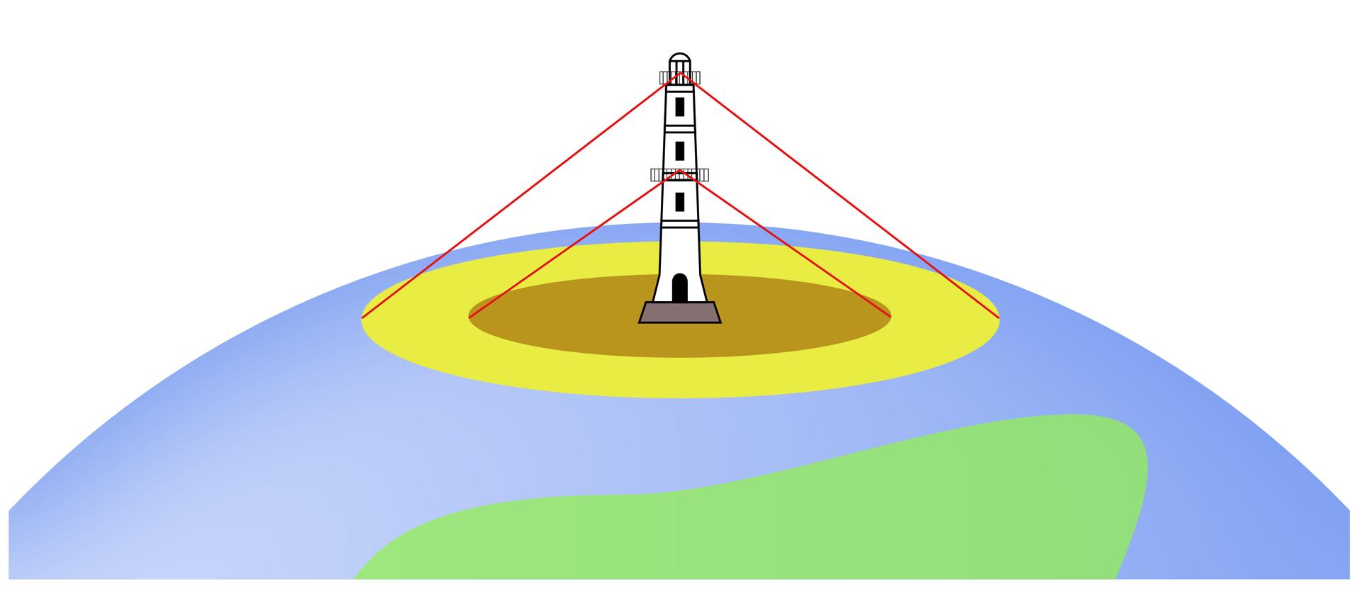 Ilustracja przedstawia fragment kuli ziemskiej. Na szczycie umieszczona jest biała latarnia ztrzema oknami idwoma balkonikami zpłotkami. Jeden położony wpołowie latarni, drugi – na samej górze. Ze szczytu latarni poprowadzone są dwie proste linie, które rozchodzą się na prawo ina lewo. Linie łączą się na szczycie latarni, tworząc kąt rozwarty. Dwie krótsze linie rozchodzą się na lewo iprawo od latarni, łączą się nad pierwszym balkonikiem. Linie zarysowują kręgi wokół latarni. Im wyżej, tym większe kręgi na Ziemi można zakreślić za pomocą linii wychodzących ze szczytu latarni. Wyznaczone kręgi to obszar, który dostrzega obserwator stojący na górze latarni. Im większy promień okręgu, tym większy widnokrąg.