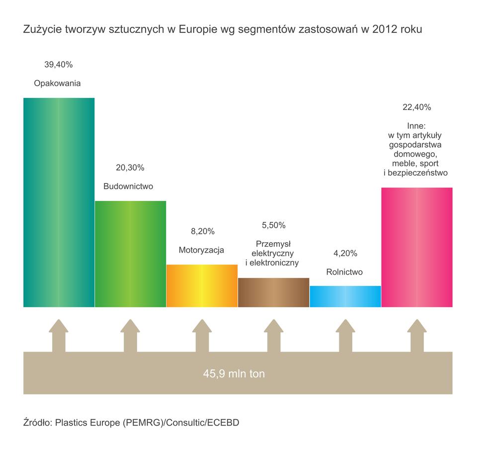 Zużycie tworzyw sztucznych wEuropie wg segmentów zastosowań w2012 roku