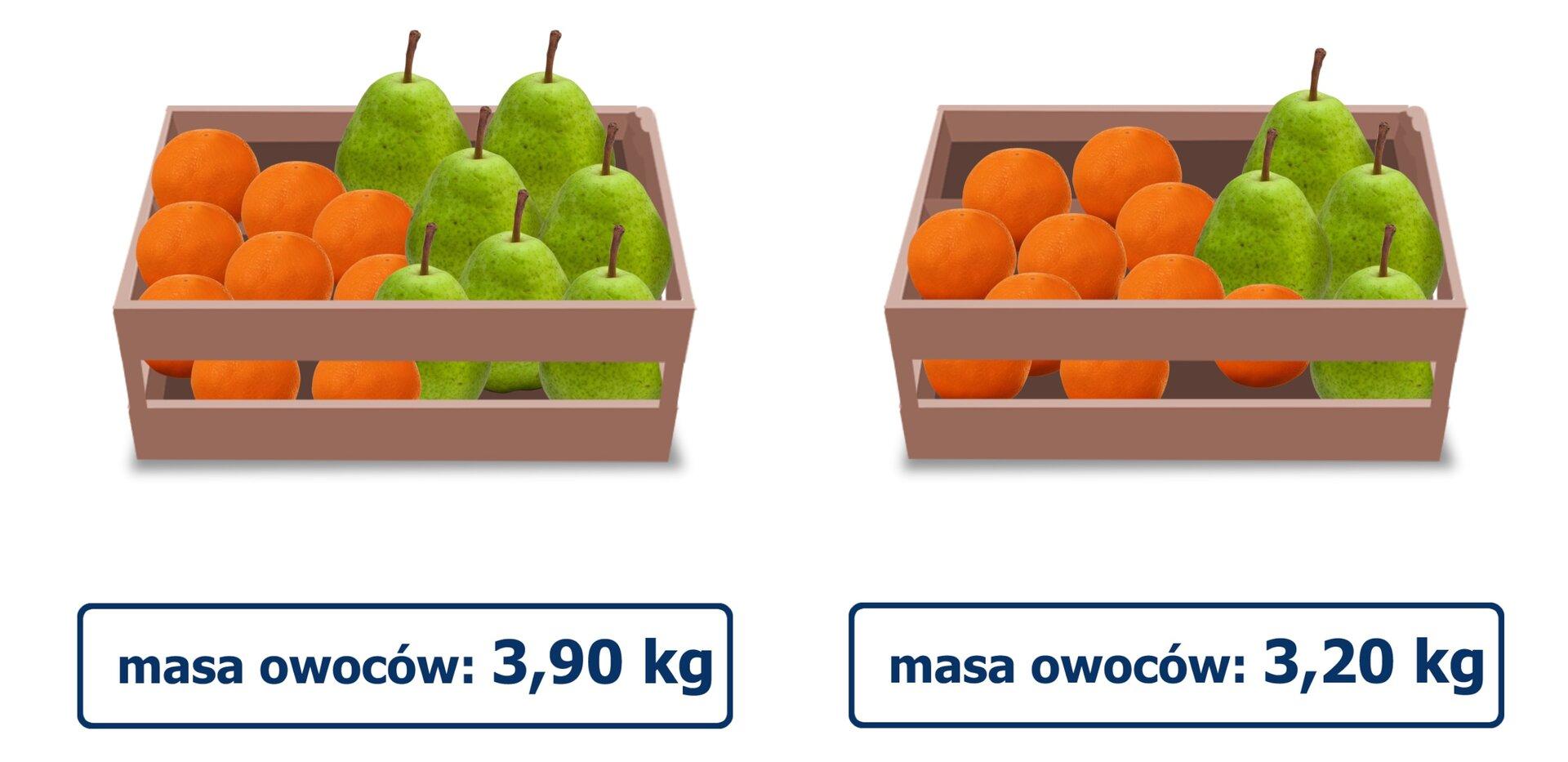 Rysunek dwóch skrzynek zowocami. Wpierwszej skrzynce znajduje się 9 brzoskwiń i7 gruszek, które ważą 3,90 kg. Wdrugiej skrzynce znajduje się 10 brzoskwiń i4 gruszki, które ważą 3,20 kg.