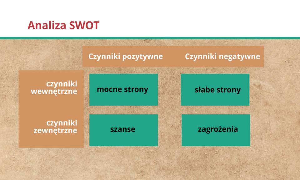 Grafika przedstawia schemat tworzenia analizy SWOT.