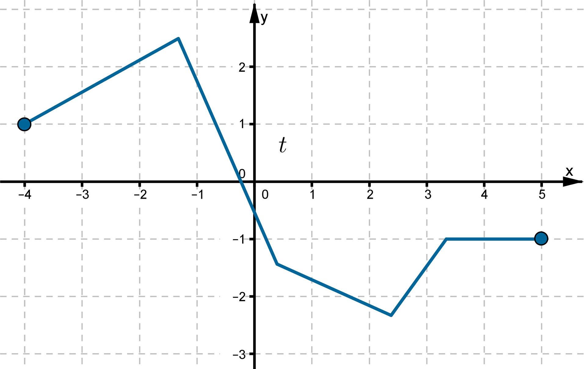 Wykres funkcji wpostaci łamanej złożonej zpięciu odcinków leżącej wdrugiej, trzeciej iczwartej ćwiartce układu współrzędnych.