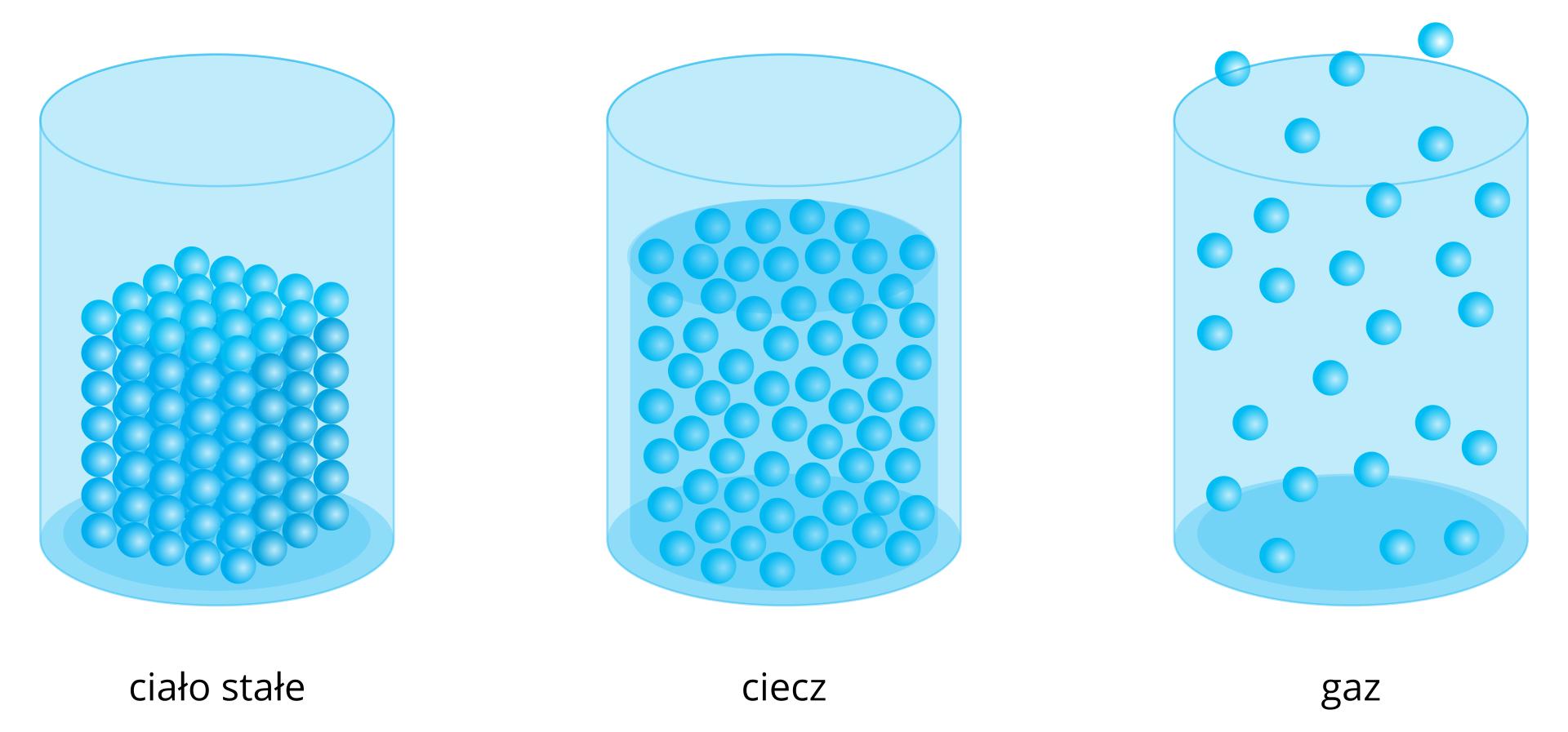 Ilustracja zawiera trzy rysunki przedstawiające przezroczyste pojemniki wkształcie walców otwarte od góry. Wpierwszym od lewej, podpisanym ciało stałe znajduje się sześcian złożony zciasno ściśniętych obok siebie kulek. Środkowy walec, podpisany ciecz zawiera płyn, wktórym te same kulki ilustrujące cząsteczki ułożone są luźniej, ale nadal wpewnym skupieniu. Wyraźnie zaznaczona jest też powierzchnia płynu. Wprawym naczyniu wkształcie walca podpisanym gaz kulki znajdują się swobodnie, awidoczne przy kulkach czerwone strzałki skierowane wróżne strony informują, że ruch cząstek odbywa się we wszystkie strony. Kilka kulek znajduje się już poza naczyniem.