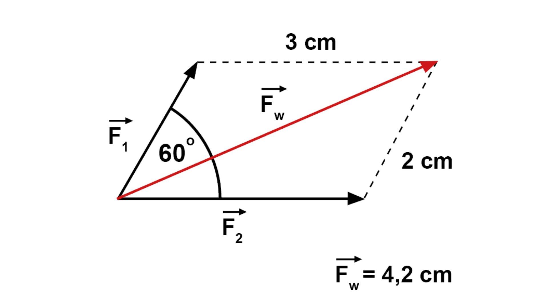 Rysunek przedstawia równoległobok. Dwa boki figury są skonstruowane zprzerywanych linii, adwa zczarnych strzałek oznaczonych jako F1 iF2. Dłuższy bok ma długość 3 cm, akrótszy 2 cm. Figurę dzieli czerwona przekątna (Fw). Kąt ostry równoległoboku wynosi 60 stopni. Wprawym dolnym rogu ilustracji jest napisane: Fw = 4,2 cm.