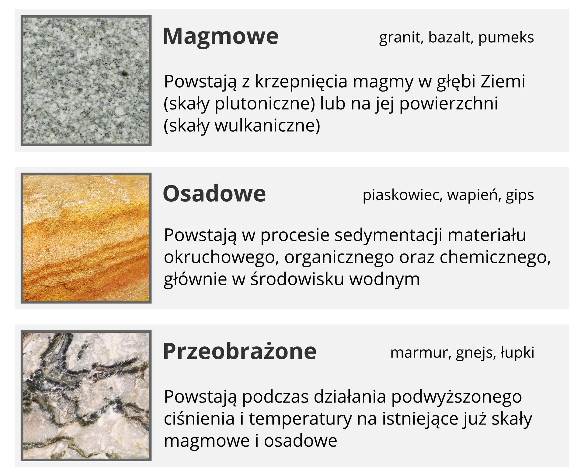 Ilustracja przedstawia podział skał ze względu na sposób powstawania wraz zilustracjami poglądowymi oraz przykładami. Pierwsza grupa to skały magmowe, takie jak granit, bazalt ipumeks, powstające zkrzepnięcia magmy wgłębi Ziemi lub na jej powierzchni. Drugi rodzaj, to skały osadowe, takie jak piaskowiec, wapień igips powstające wprocesie sedymentacji materiału, najczęściej wśrodowisku wodnym. Itrzecia, ostatnia grupa to skały przeobrażone, takie jak marmur, gnejs iłupki powstałe wwyniku działania wysokiego ciśnienia itemperatury na skały już istniejące.