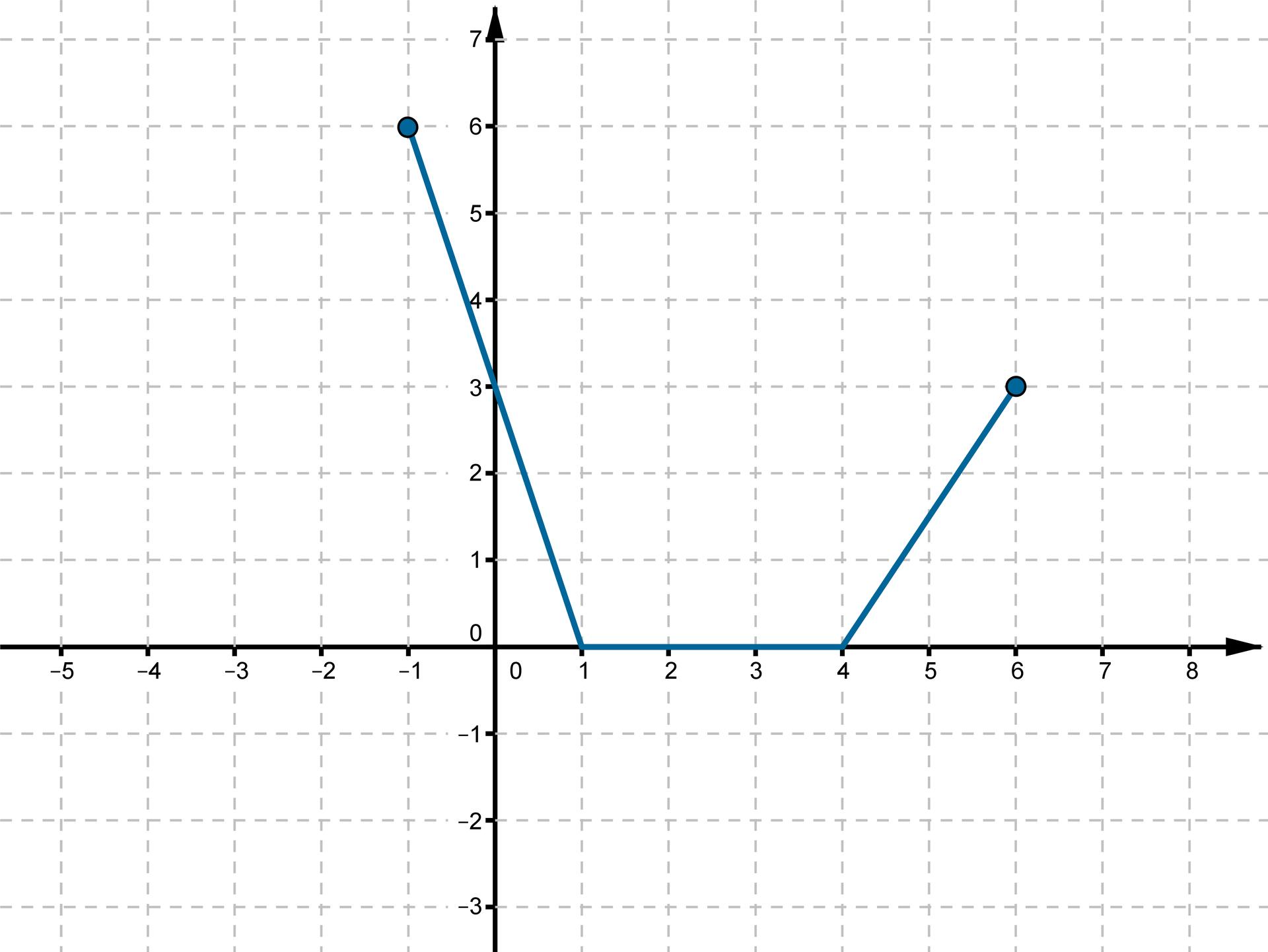 Wykres otrzymany wwyniku przesunięcia funkcji fo2 jednostki wprawo wzdłuż osi OX io1 jednostkę wgórę wzdłuż osi OY.