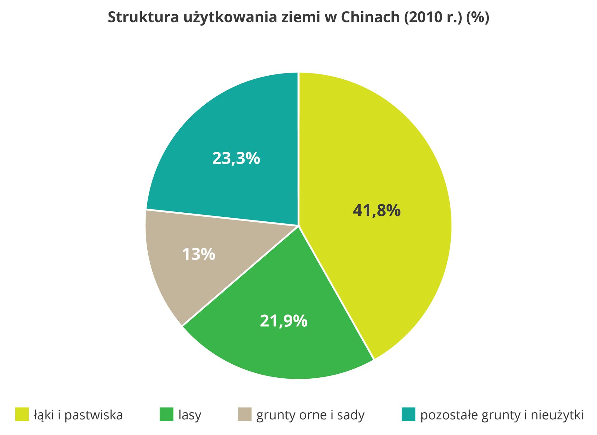 Na ilustracji diagram kołowy, struktura użytkowania ziemi: łąki ipastwiska – 41,8%, lasy – 21,9%, gruntu orne isady – 13%, pozostałe grunty inieużytki – 23,3%.