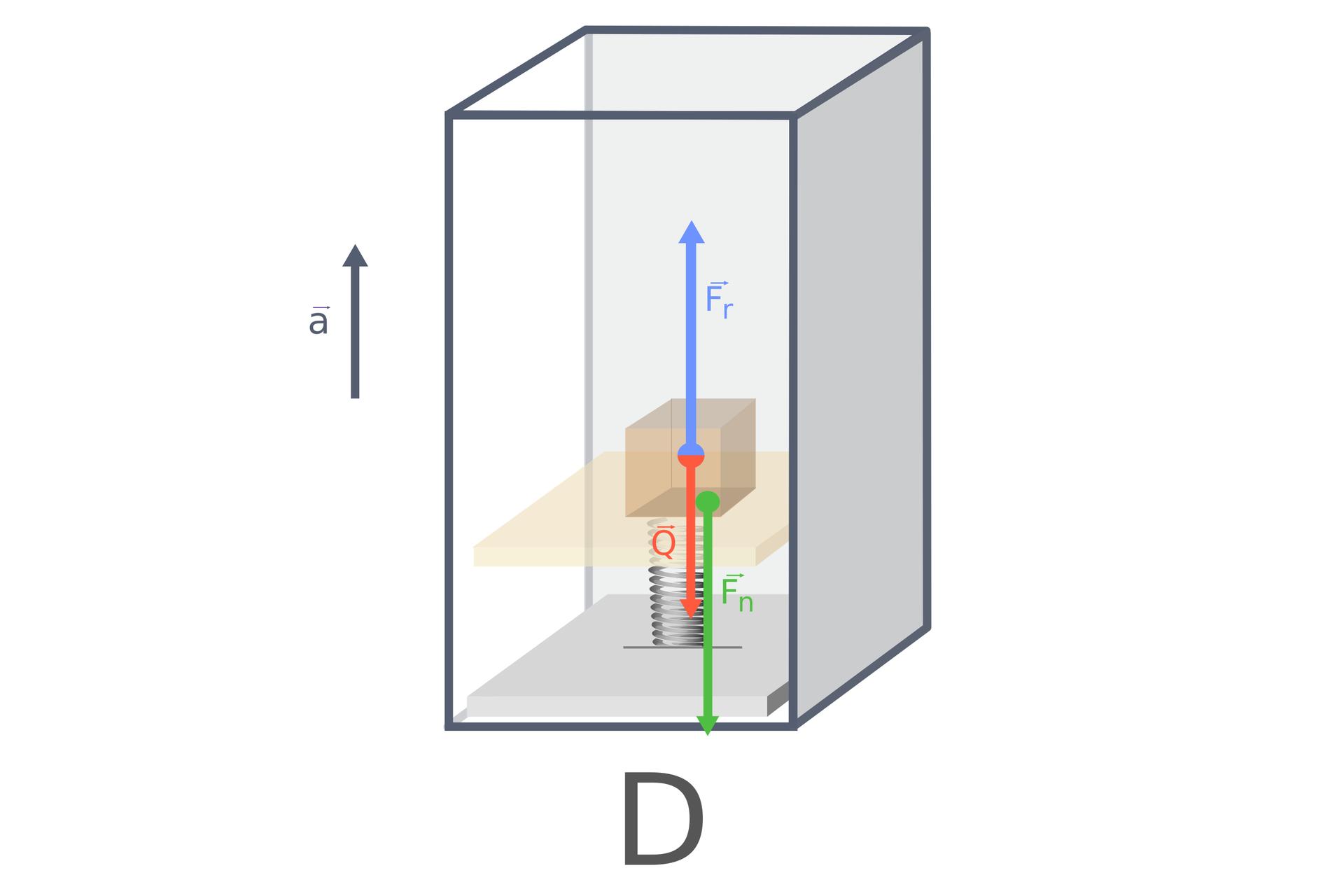 """Grafika obrazująca paczkę umieszczoną na szalce sprężynowej. Tło białe. Dwie kwadratowe płyty, jedna nad drugą, połączone sprężyną. Na górnej płytce znajduje się brązowy sześcian. Na dole wielka litera """"B"""". Od środka sześcianu wgórę iwdół poprowadzono dwie strzałki. Niebieska – skierowana do góry, podpisana """"F_r"""". Czerwona – skierowana wdół, podpisana """"Q"""". Od brzegu górnej płytki do dolnej płyty poprowadzono zieloną strzałkę, prostopadłą do płytek. Strzałka podpisana """"F_n"""". Cała szalka sprężynowa znajduje się wprzezroczystym prostopadłościanie ociemnoszarych brzegach. Po lewej stronie prostopadłościanu narysowano strzałkę zwróconą ku górze, prostopadłą do podłoża. Obok strzałki znajduje się litra """"a"""" zmałą strzałką nad literą, równoległą do podłożona, zwróconą wprawo. Na dole ilustracji wielka litera """"D""""."""
