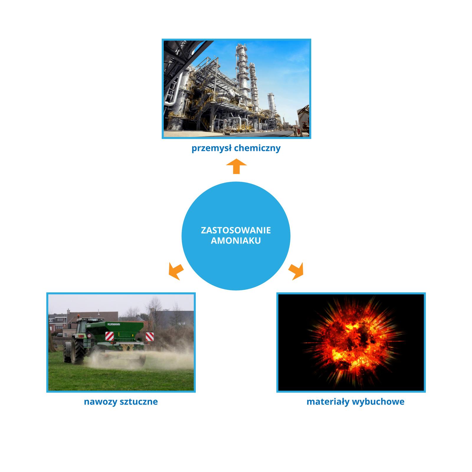 Budowa, właściwości izastosowanie amoniaku