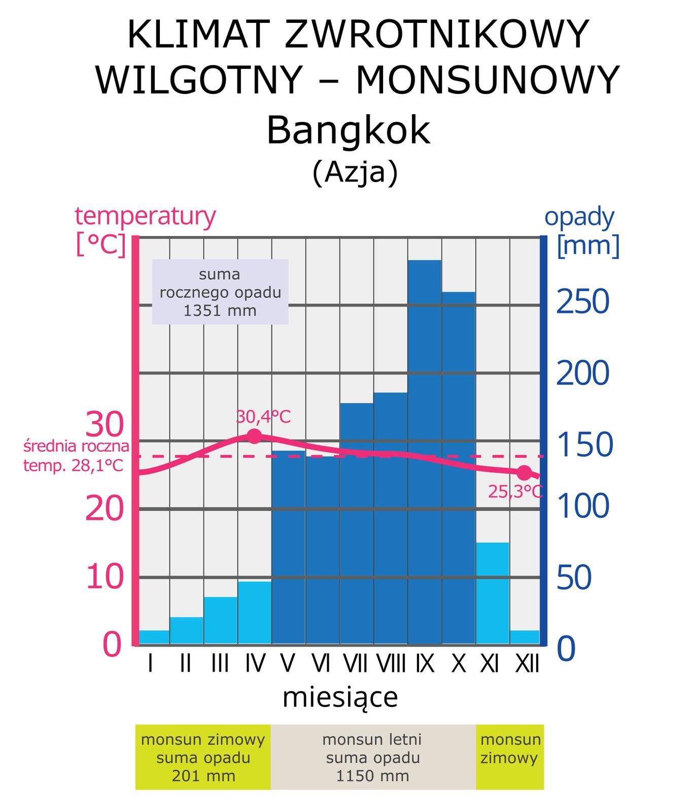 Na ilustracji diagram - Roczny przebieg średnich miesięcznych temperatur powietrza isum opadów miesięcznych wstacji meteorologicznej Bangkok. Stała, wysoka temperatura, średnia roczna 28,1 stopnia Celsjusza. Suma opadu rocznego 1351 milimetrów. Największe opady latem.