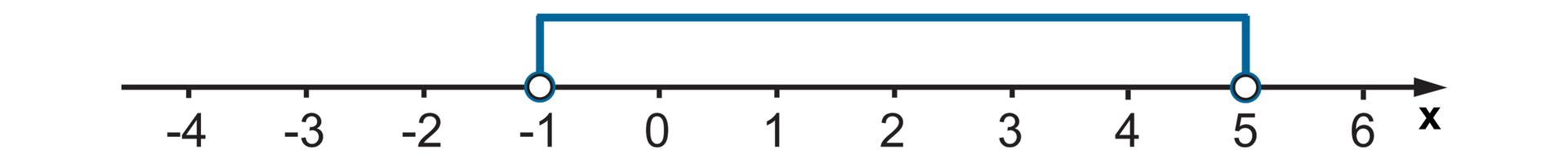 Rysunek osi liczbowej zzaznaczonymi punktami od -4 do 6. Niezamalowane kółko wpunktach -1 i5. Zaznaczone wszystkie liczby między nimi.