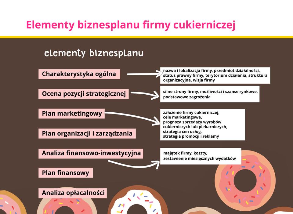 Ilustracja przedstawia prognozę sprzedaży wyrobów cukierniczych lub piekarniczych.